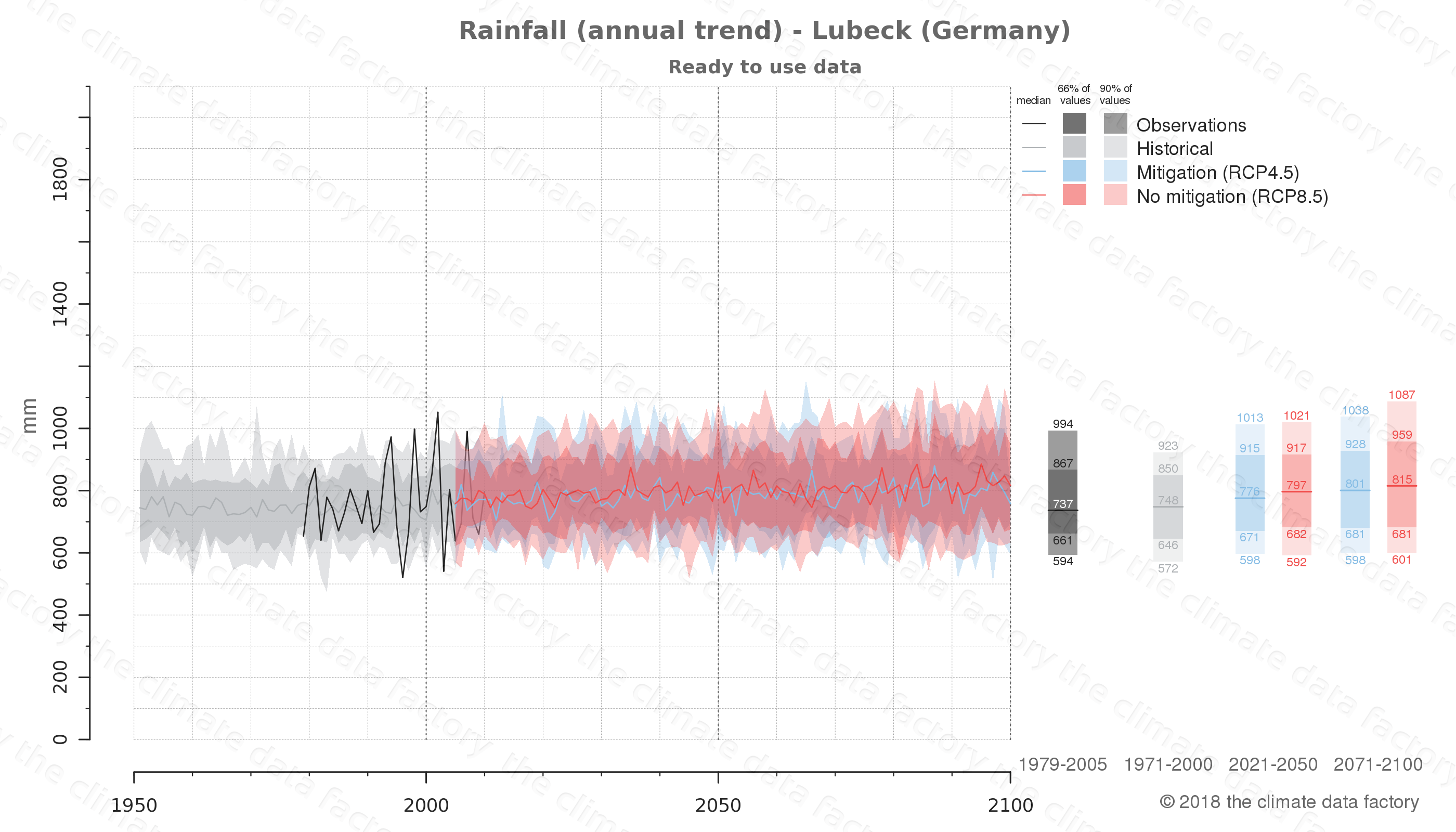 climate change data policy adaptation climate graph city data rainfall lubeck germany