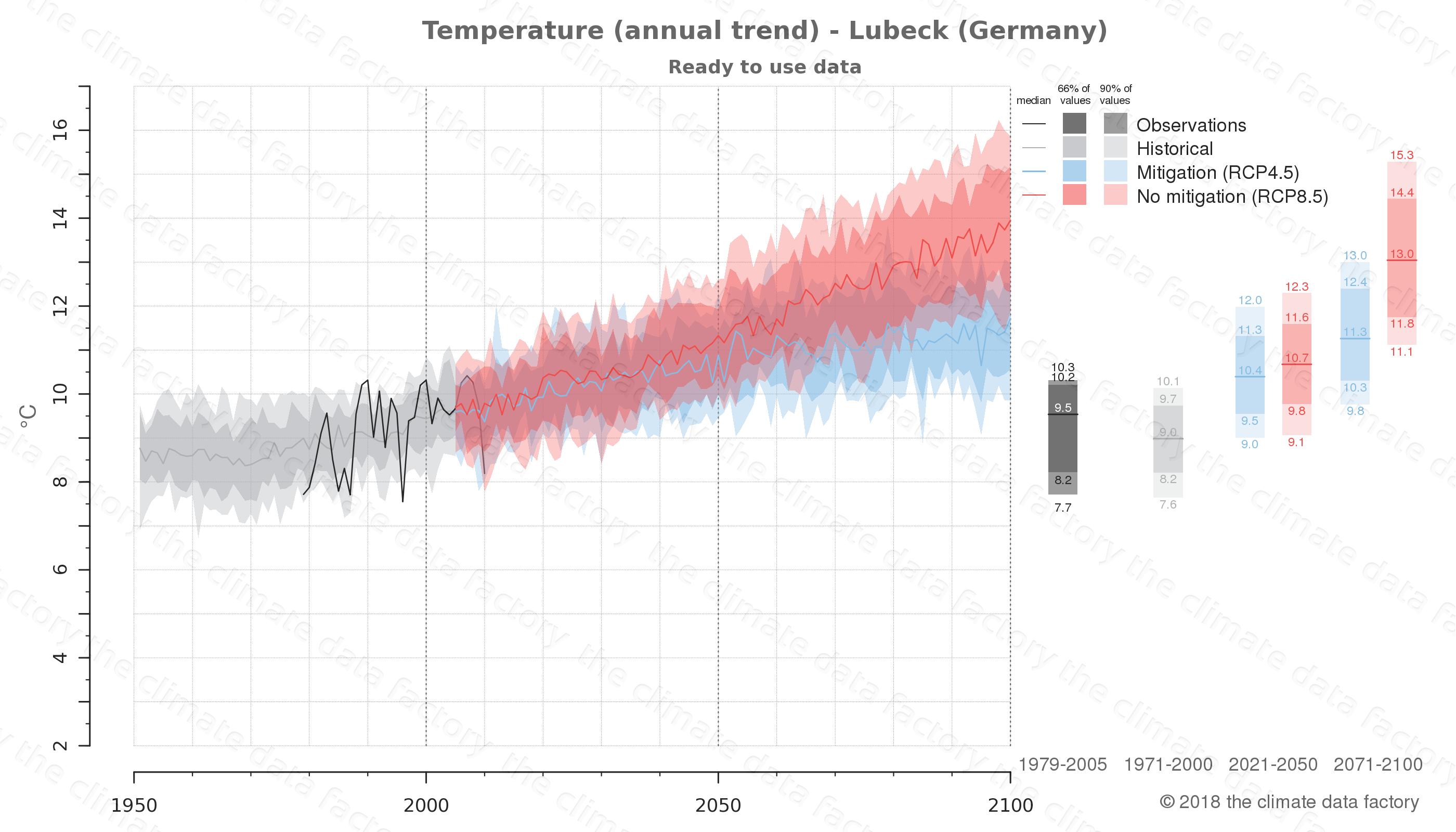 climate change data policy adaptation climate graph city data temperature lubeck germany
