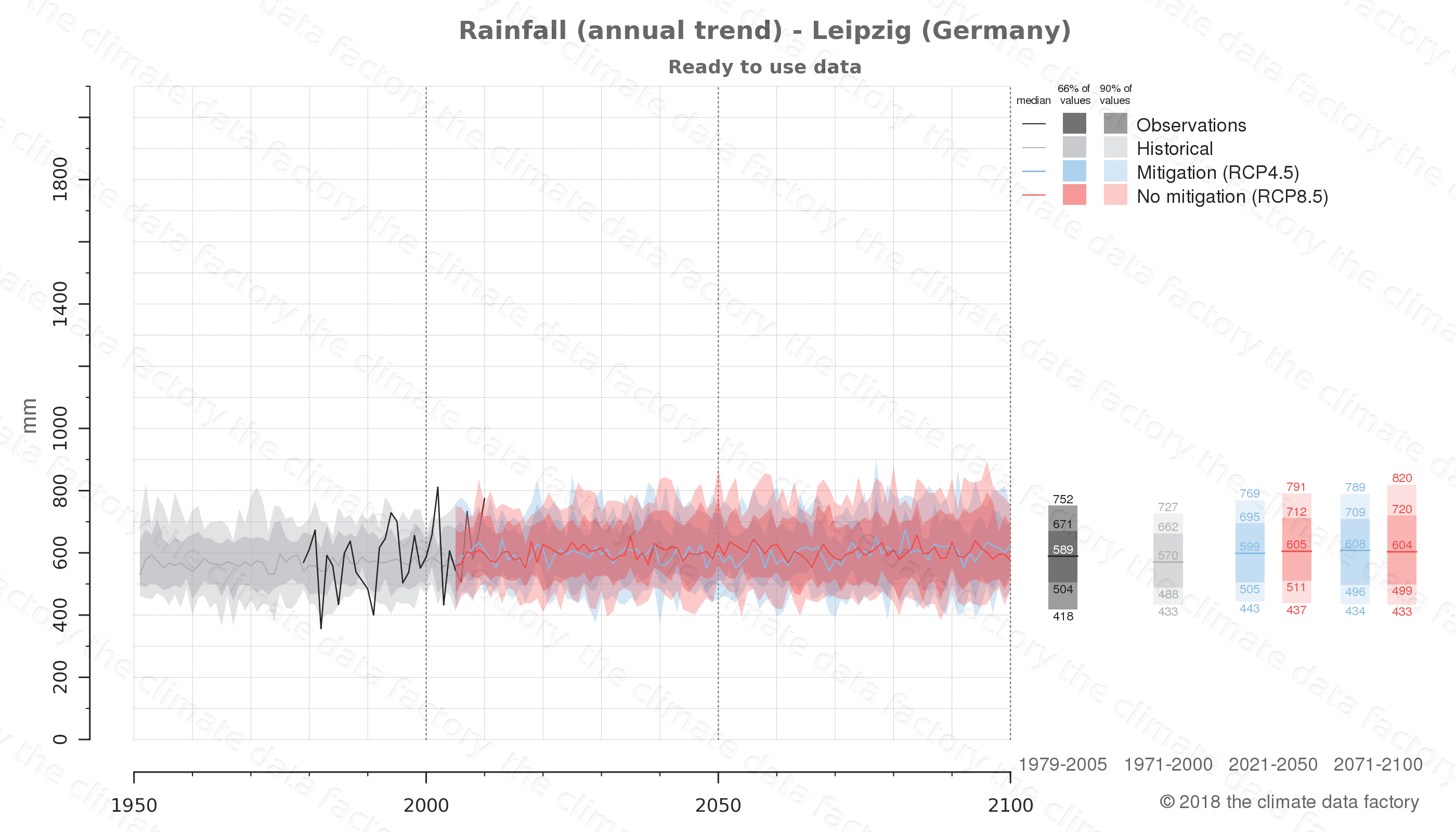 climate change data policy adaptation climate graph city data rainfall leipzig germany
