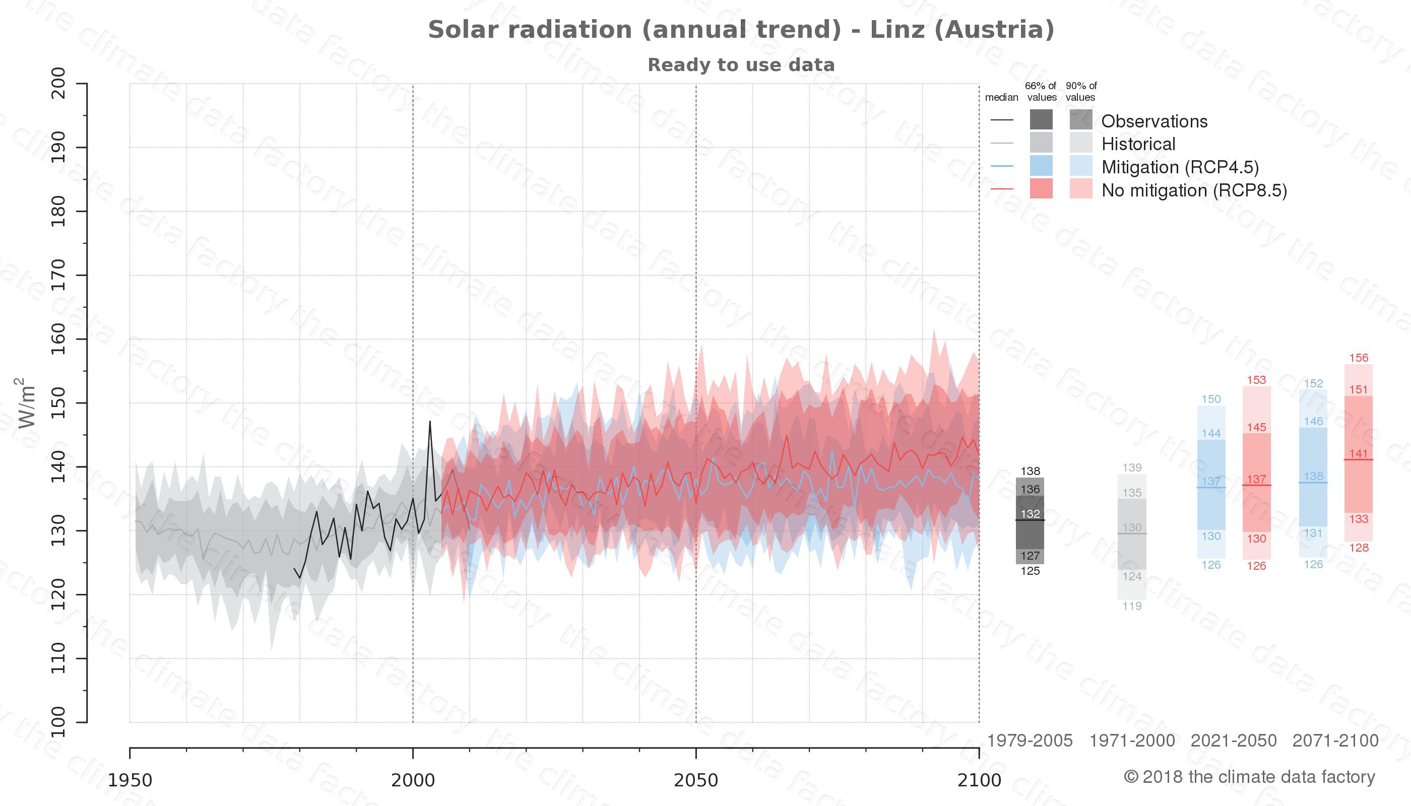climate change data policy adaptation climate graph city data solar-radiation linz austria