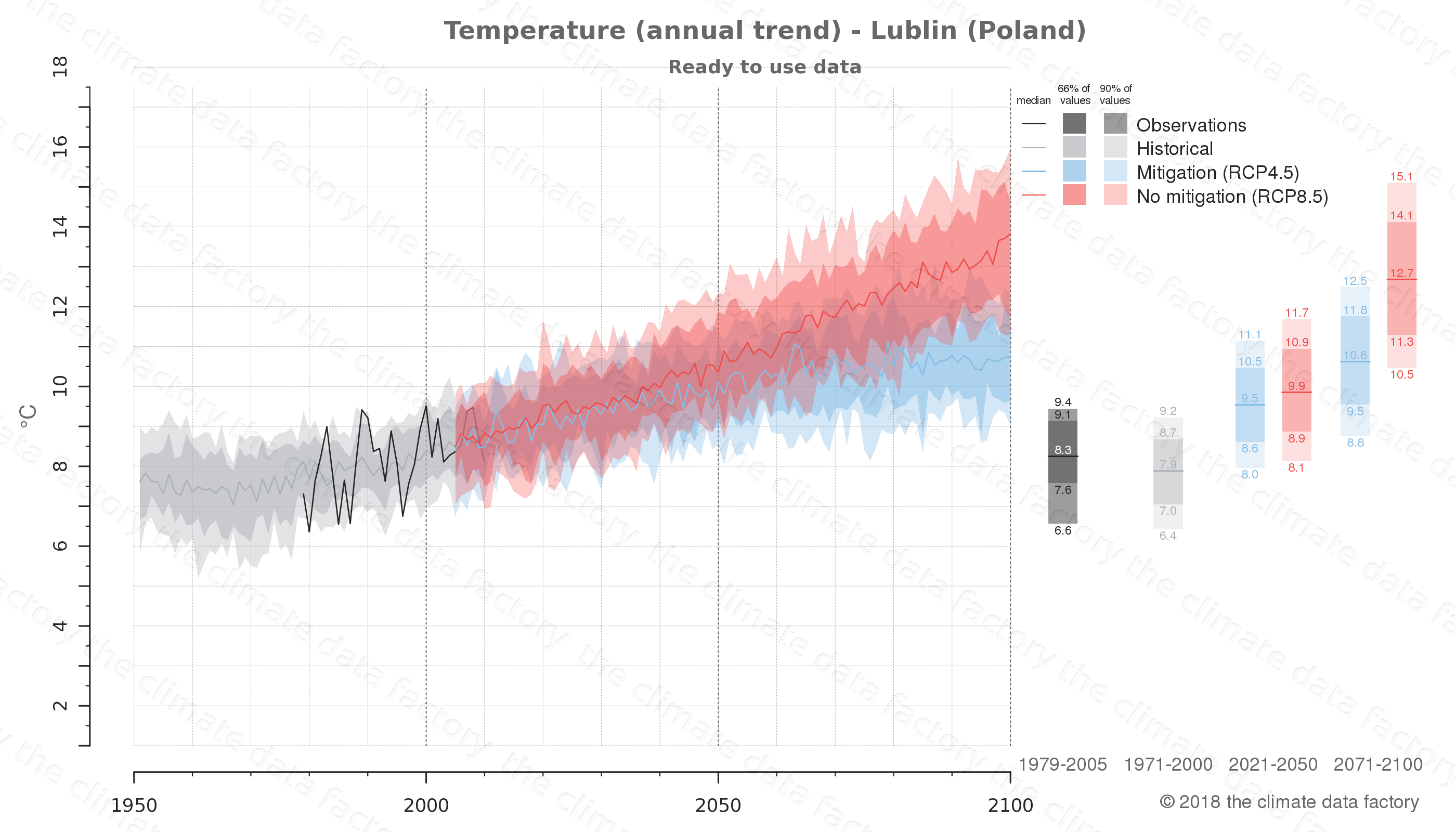 climate change data policy adaptation climate graph city data temperature lublin poland
