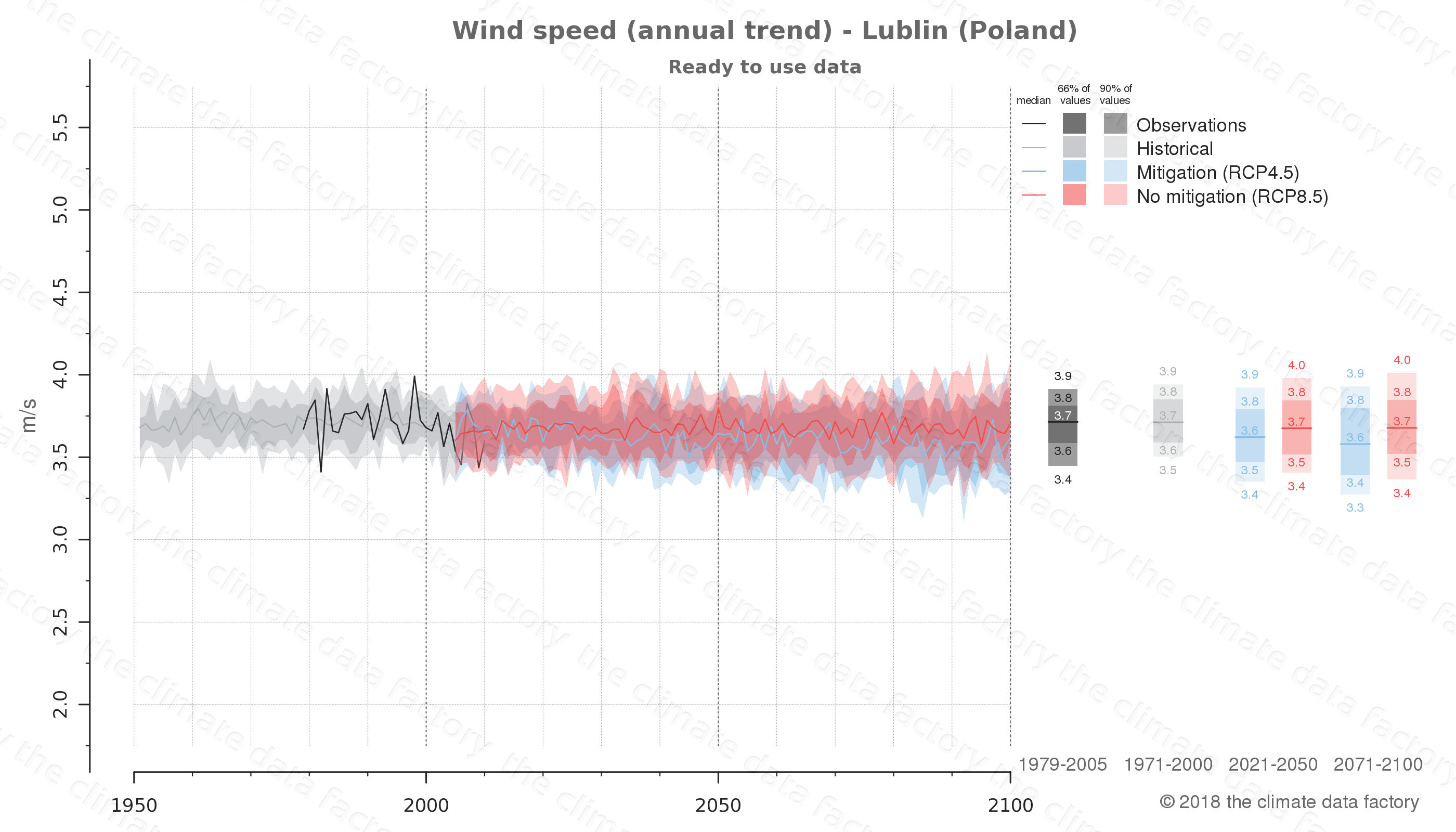 climate change data policy adaptation climate graph city data wind-speed lublin poland