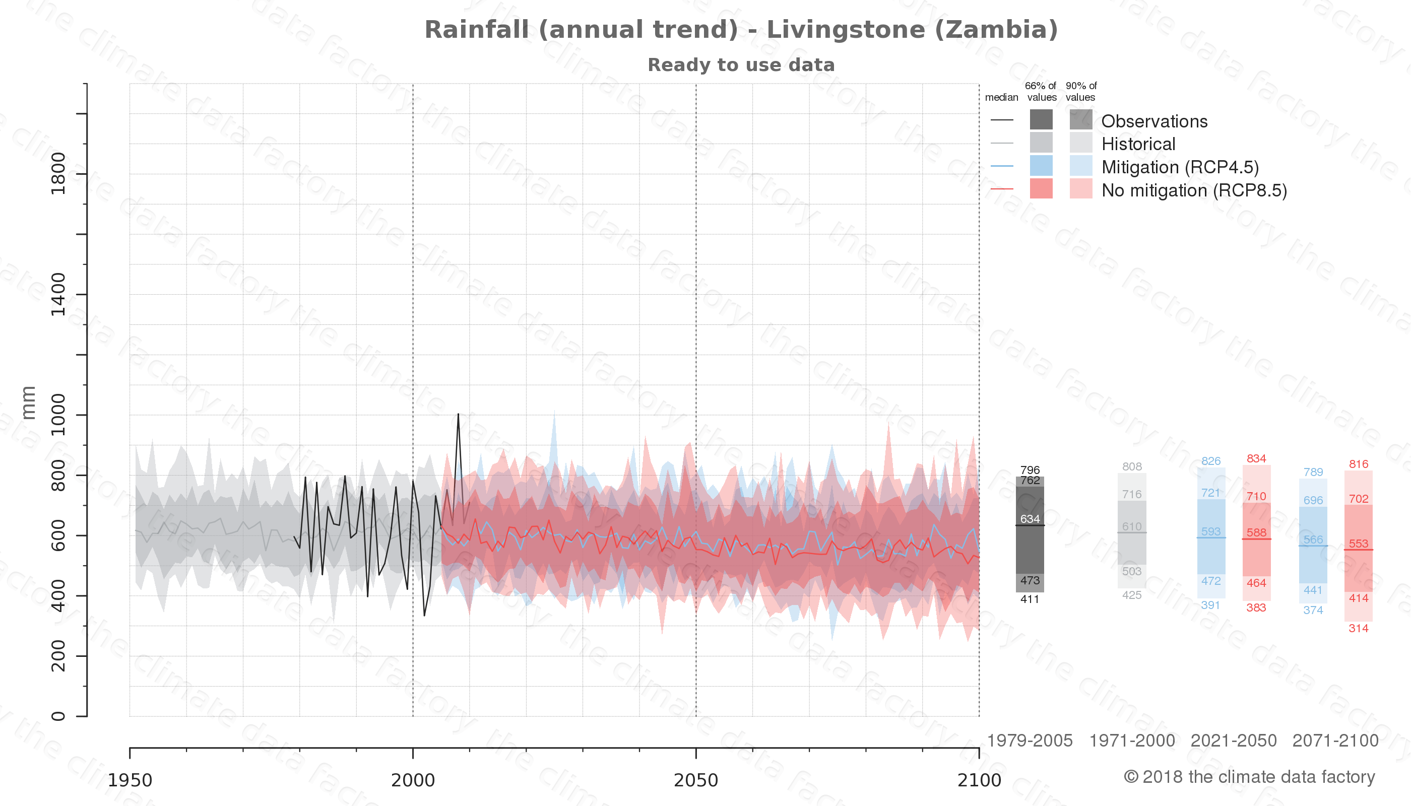 climate change data policy adaptation climate graph city data rainfall livingstone zambia