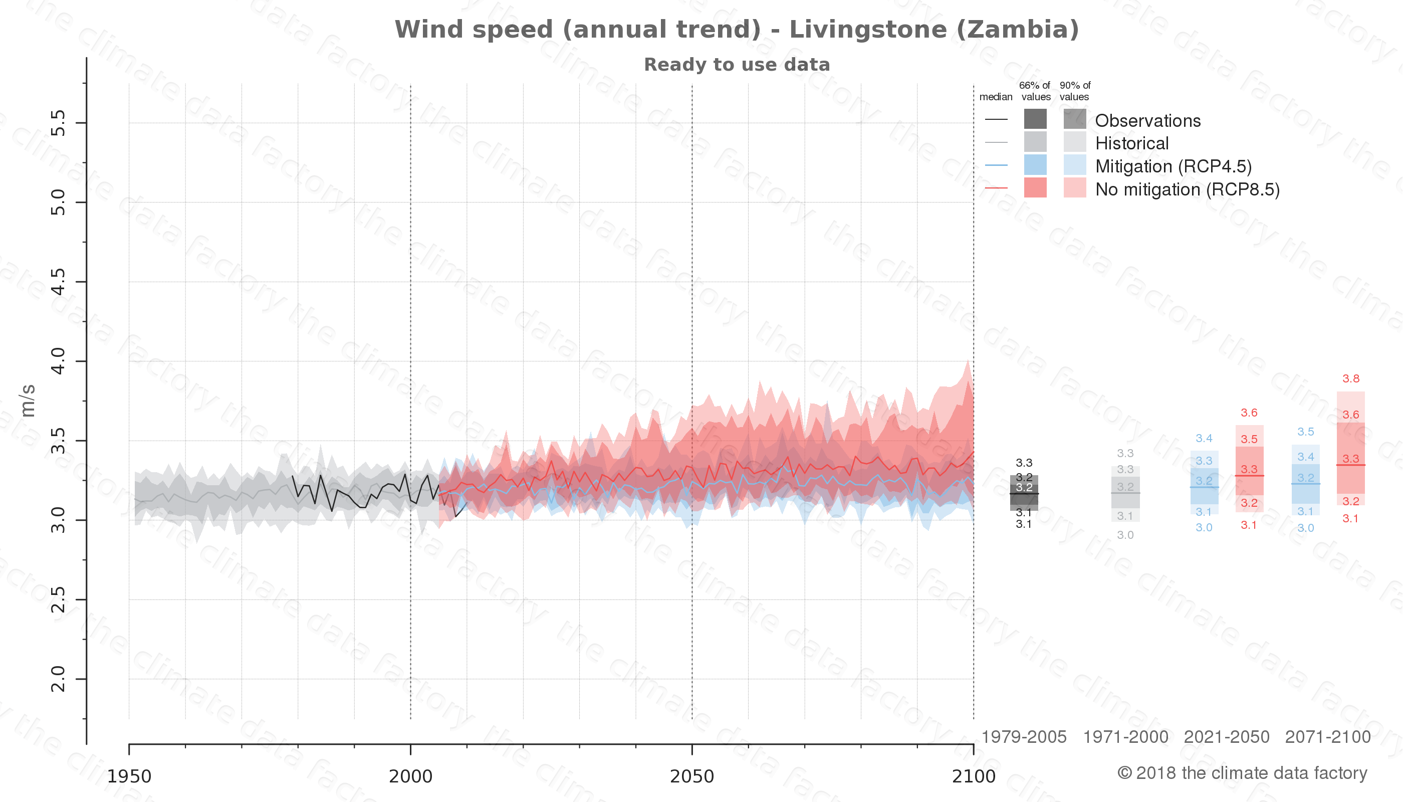 climate change data policy adaptation climate graph city data wind-speed livingstone zambia