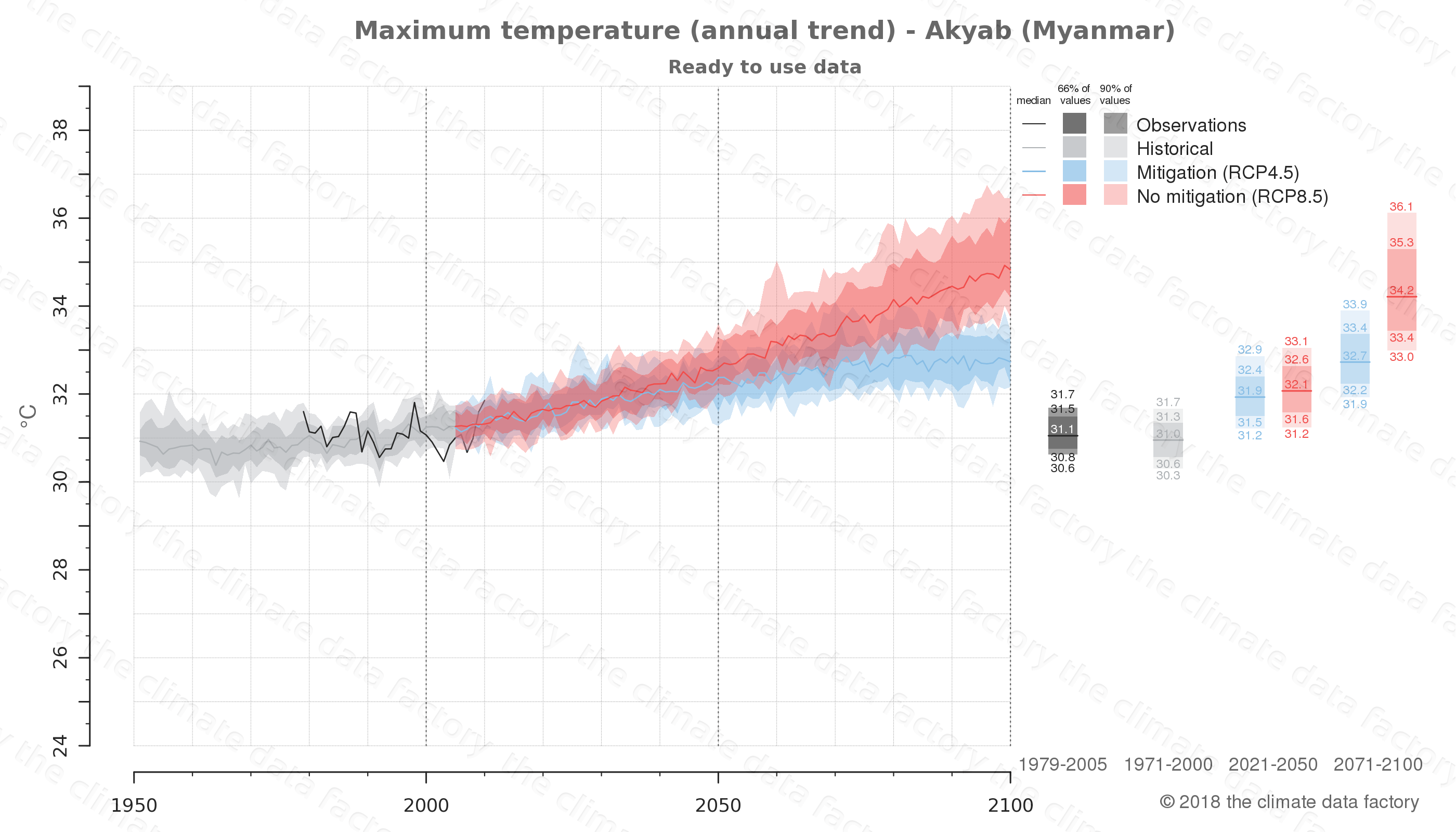 climate change data policy adaptation climate graph city data maximum-temperature akyab myanmar