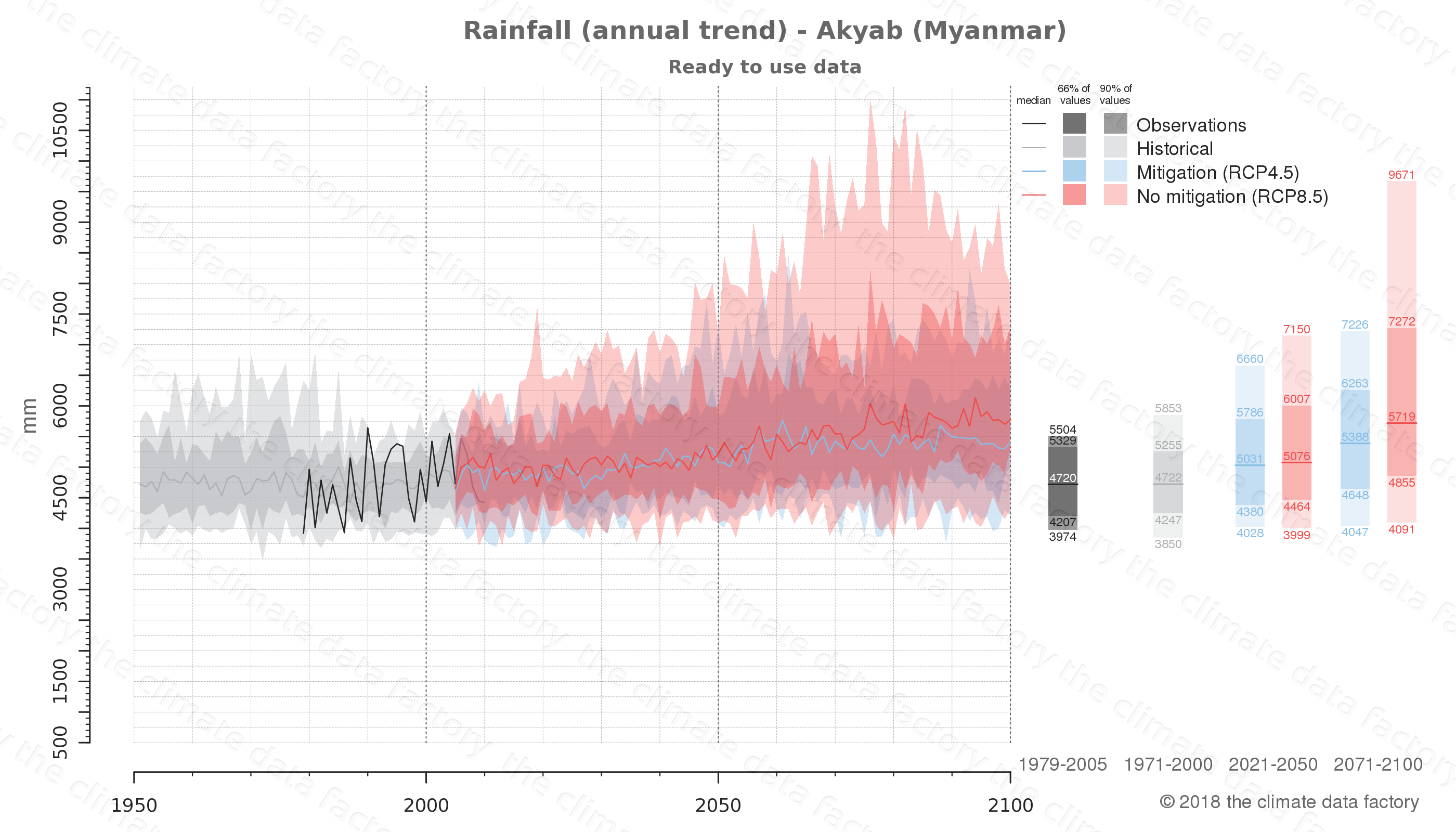 climate change data policy adaptation climate graph city data rainfall akyab myanmar