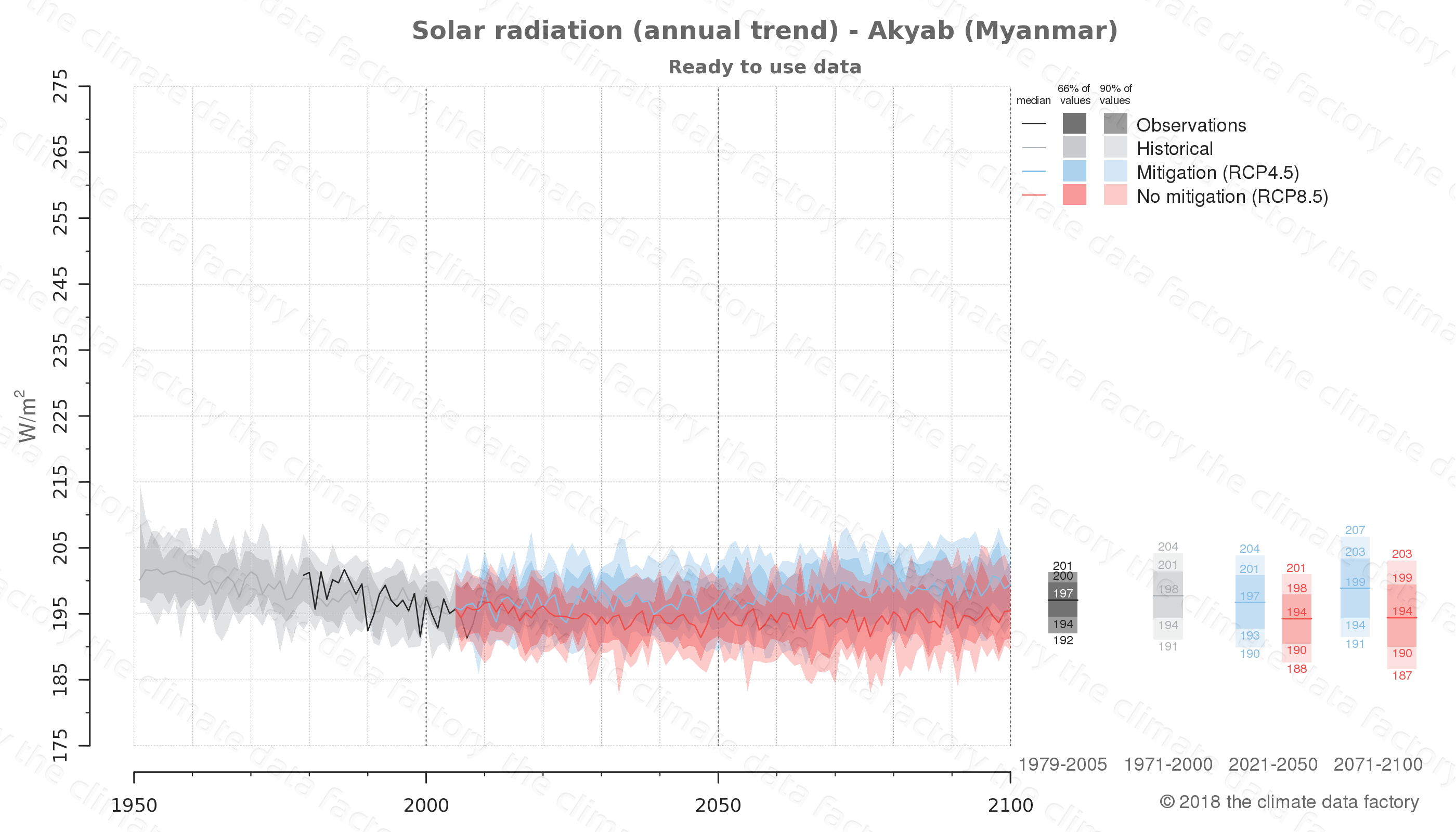 climate change data policy adaptation climate graph city data solar-radiation akyab myanmar