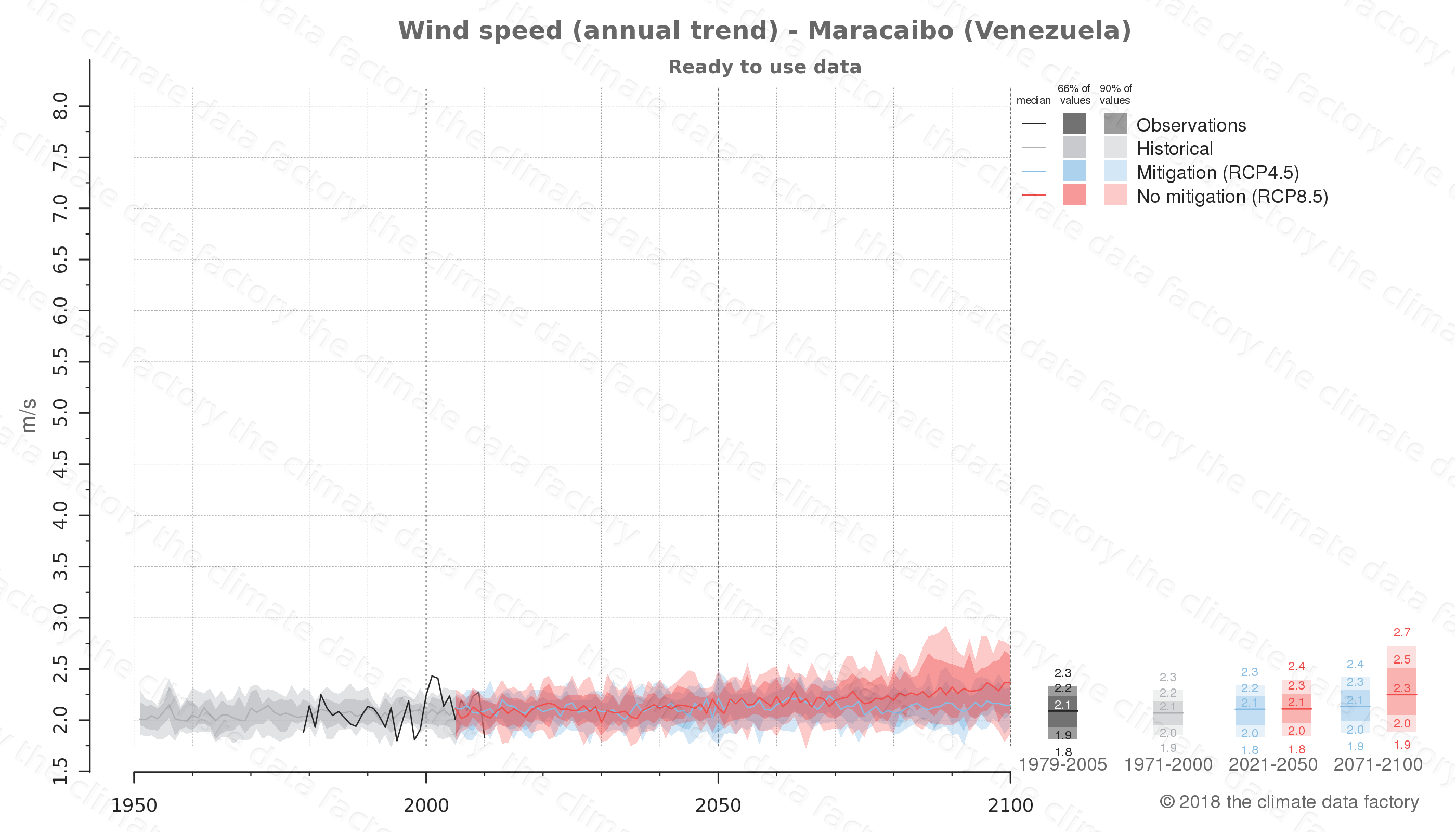 climate change data policy adaptation climate graph city data wind-speed maracaibo venezuela