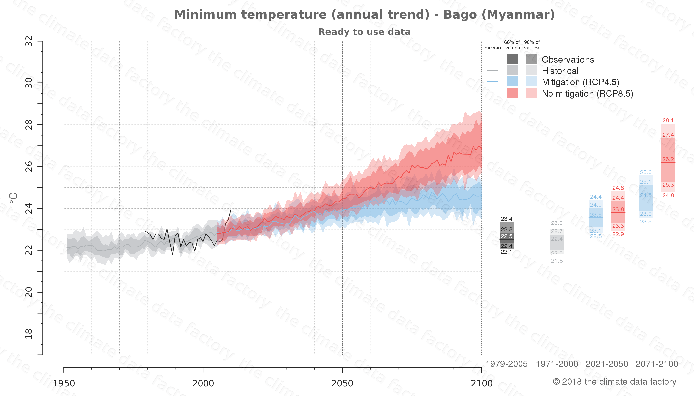 climate change data policy adaptation climate graph city data minimum-temperature bago myanmar