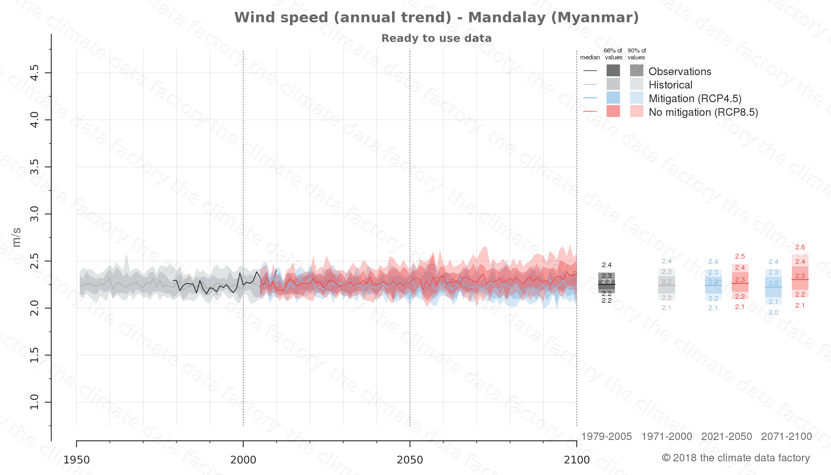 climate change data policy adaptation climate graph city data wind-speed mandalay myanmar