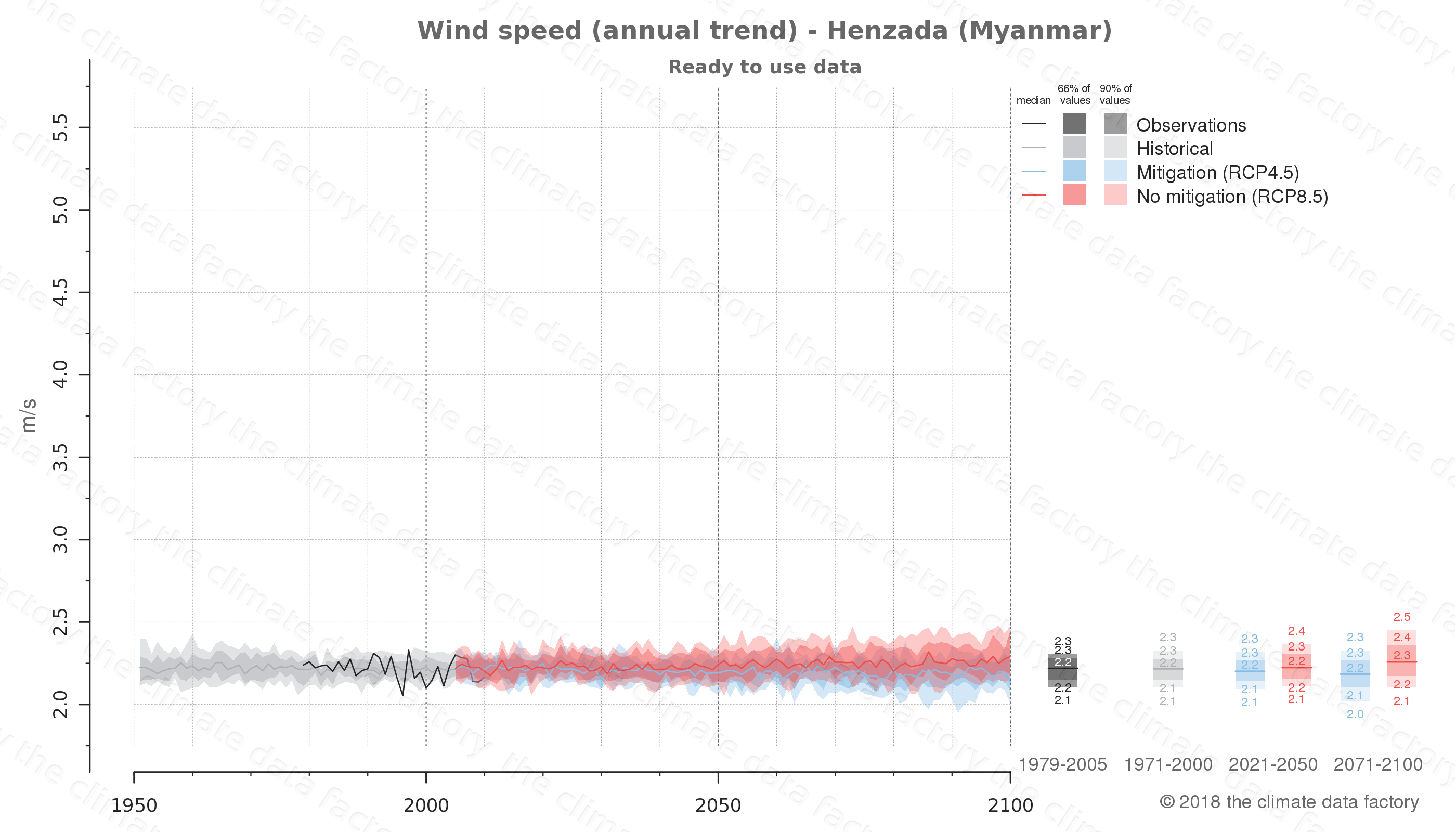 climate change data policy adaptation climate graph city data wind-speed henzada myanmar