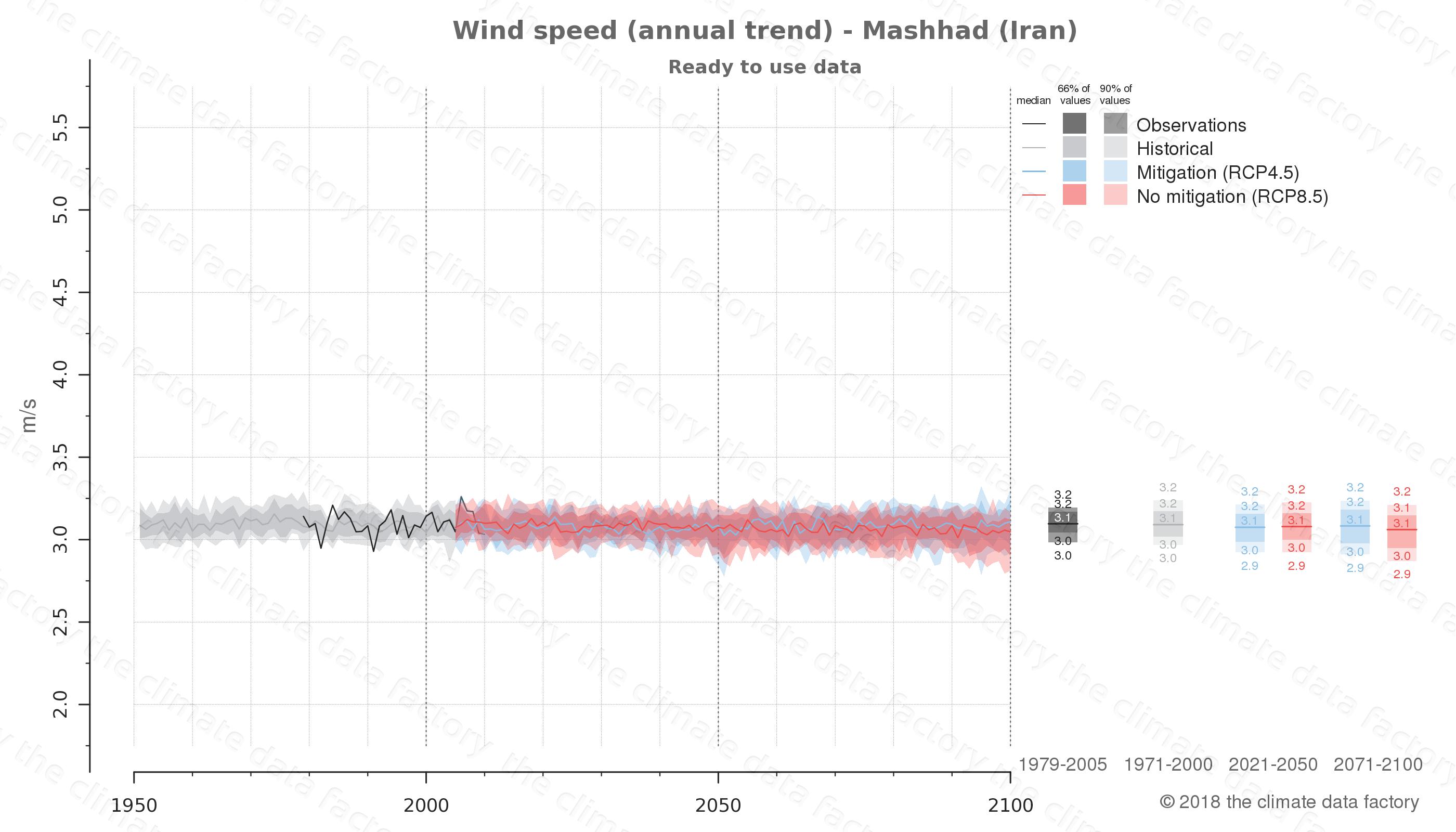 climate change data policy adaptation climate graph city data wind-speed mashhad iran