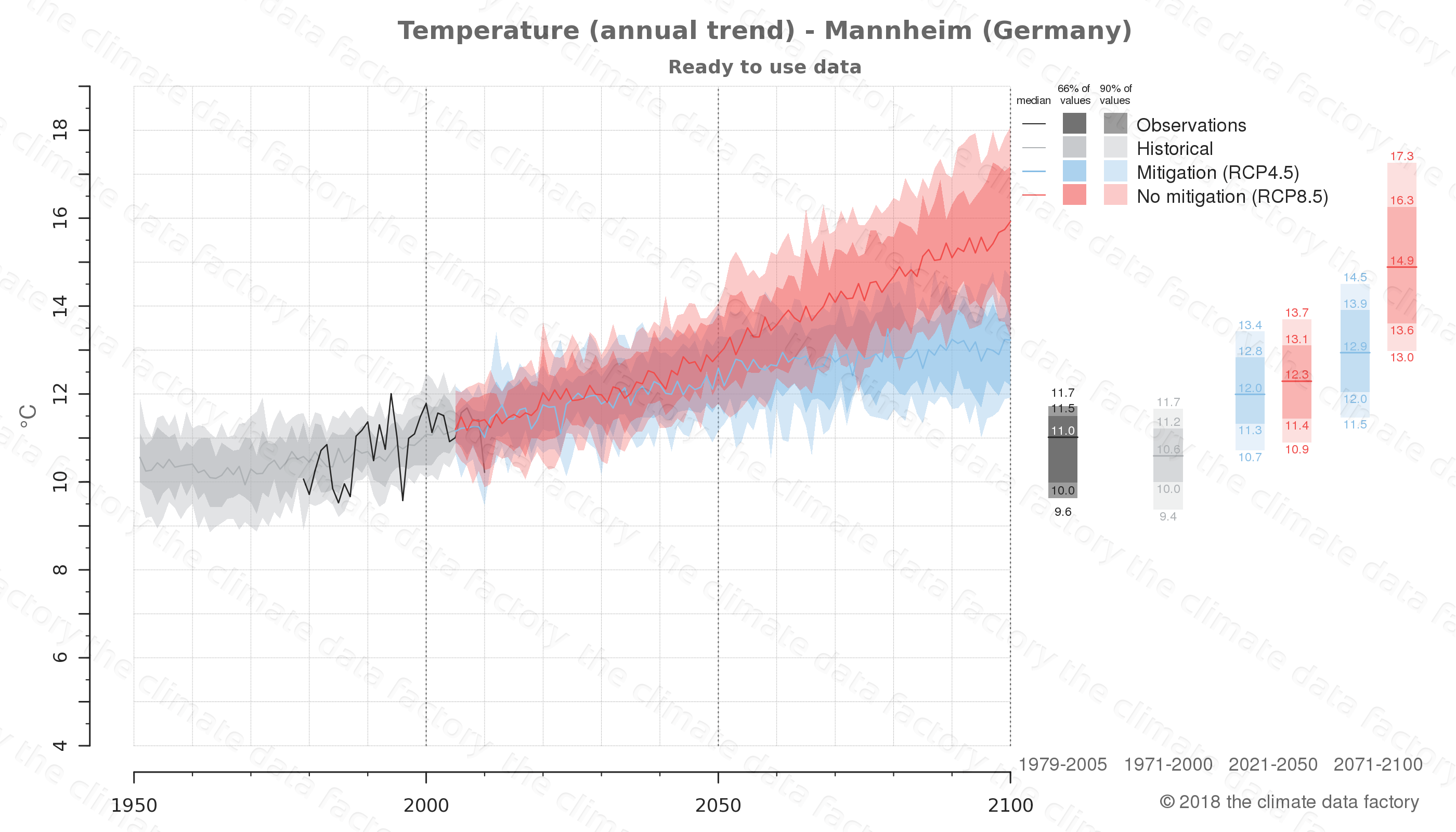 climate change data policy adaptation climate graph city data temperature mannheim germany