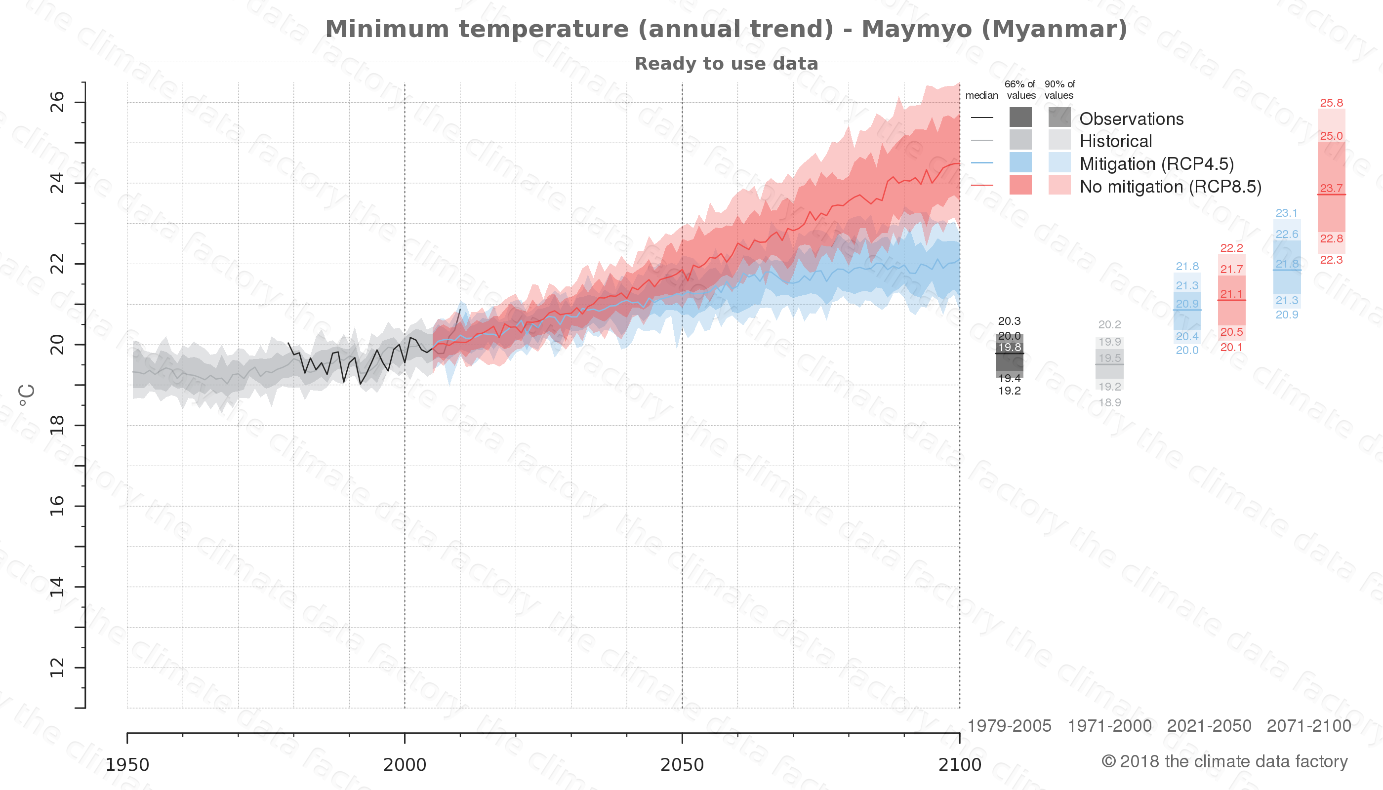 climate change data policy adaptation climate graph city data minimum-temperature maymyo myanmar
