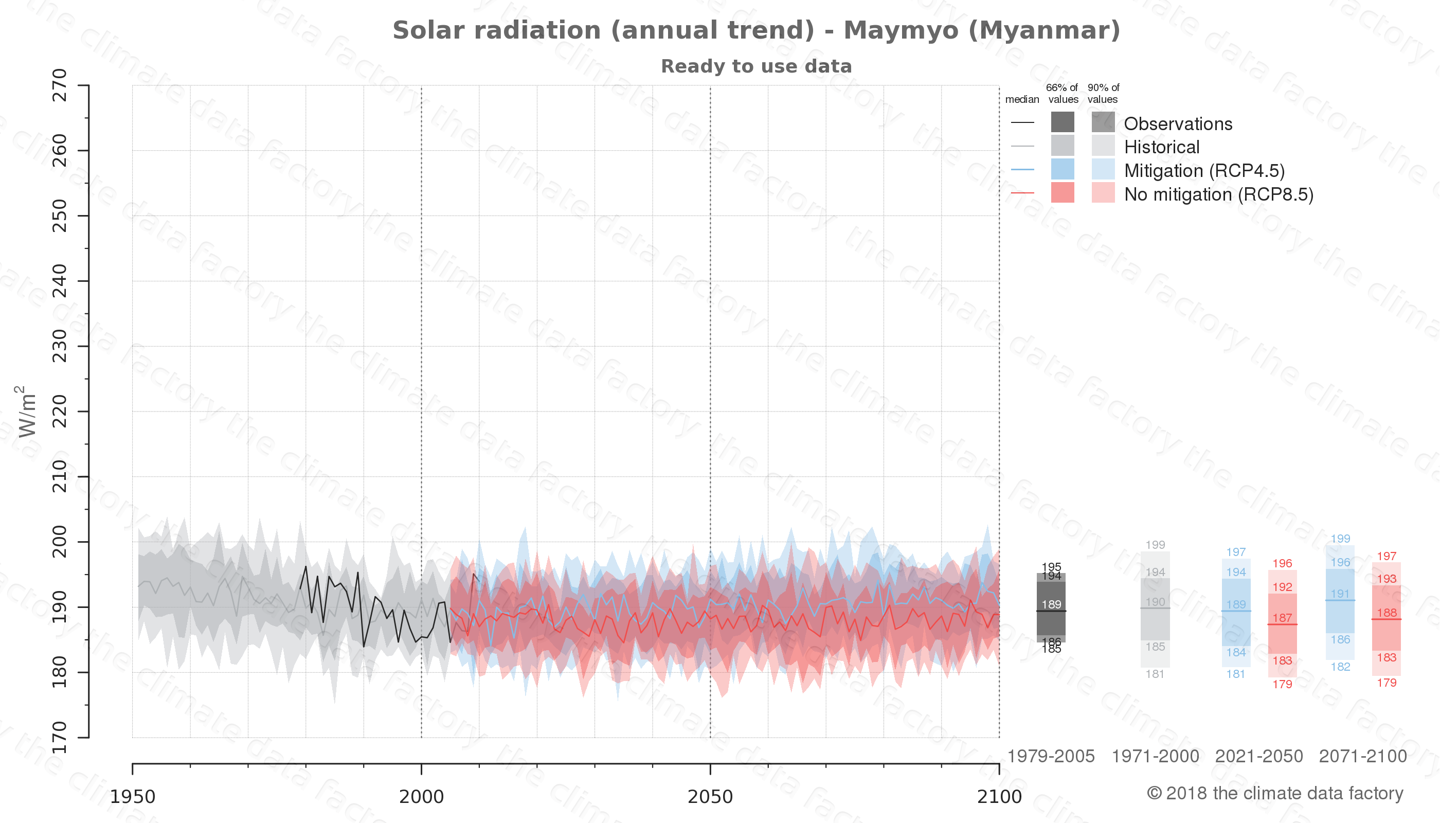 climate change data policy adaptation climate graph city data solar-radiation maymyo myanmar