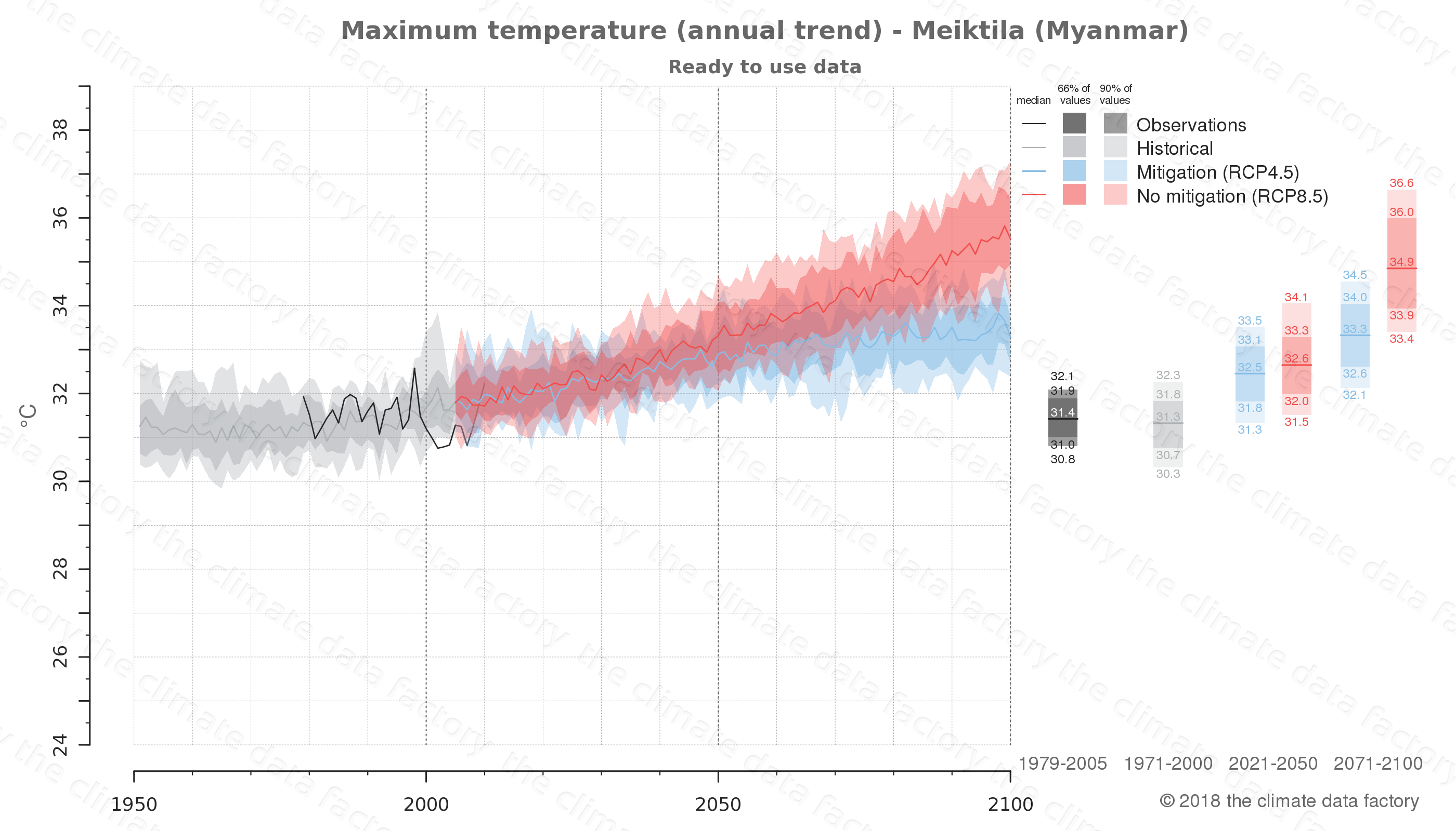 climate change data policy adaptation climate graph city data maximum-temperature meiktila myanmar