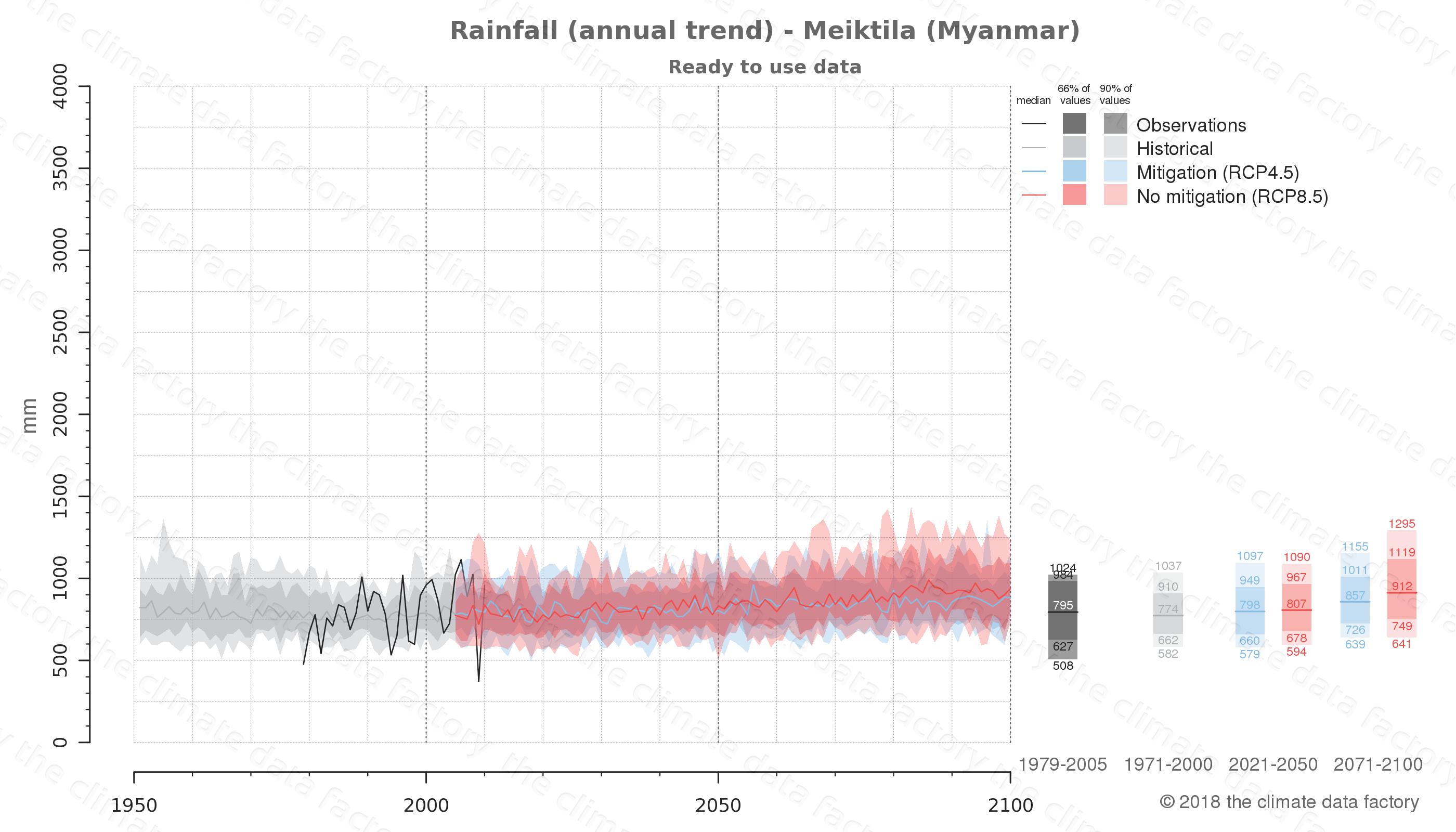 climate change data policy adaptation climate graph city data rainfall meiktila myanmar