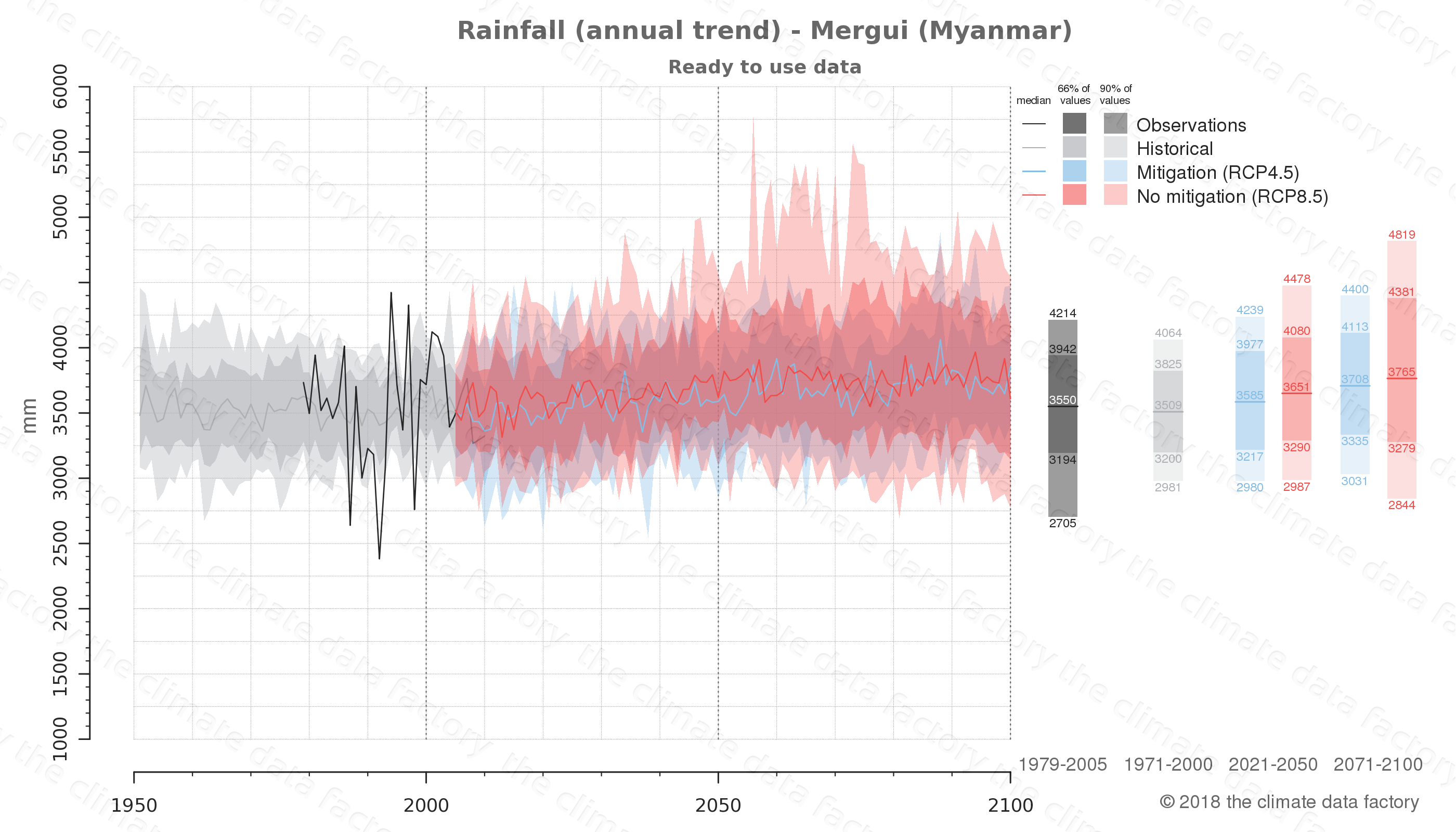 climate change data policy adaptation climate graph city data rainfall mergui myanmar