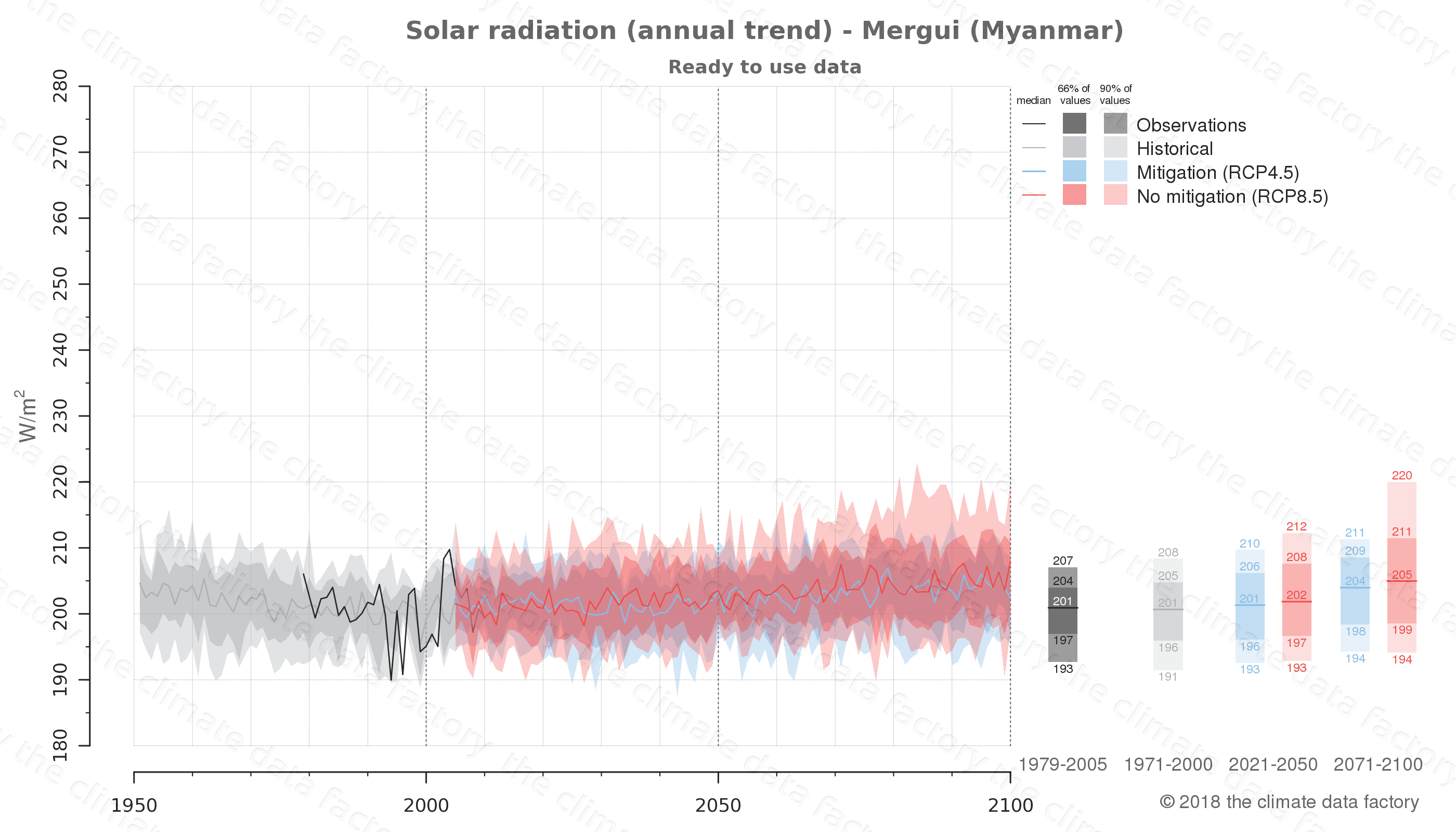 climate change data policy adaptation climate graph city data solar-radiation mergui myanmar