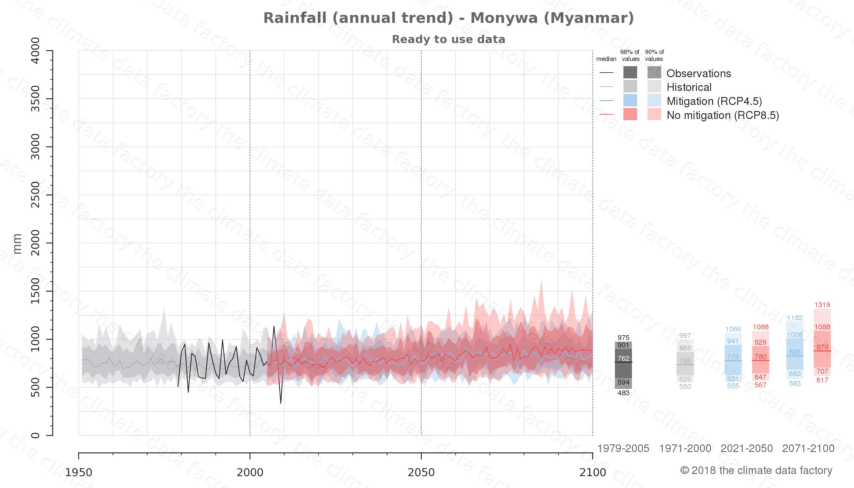 climate change data policy adaptation climate graph city data rainfall monywa myanmar