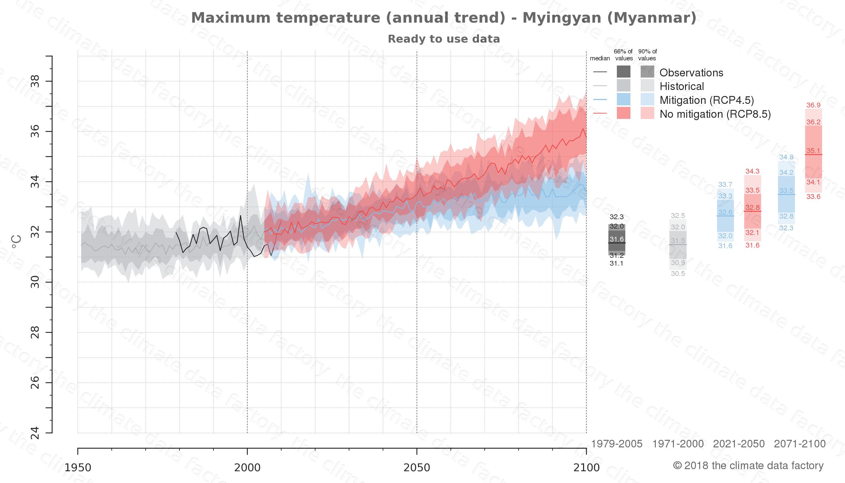 climate change data policy adaptation climate graph city data maximum-temperature myingyan myanmar