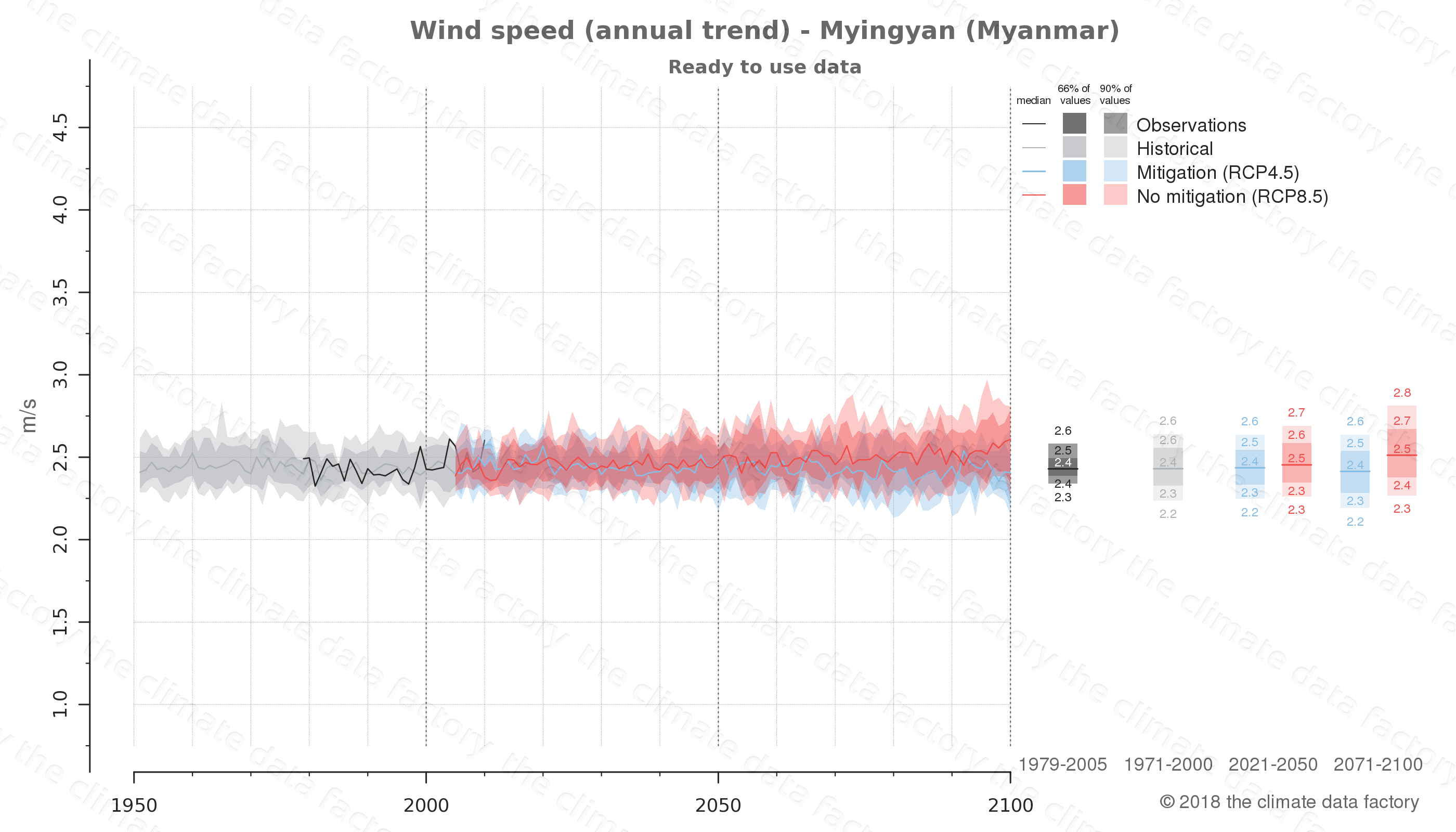 climate change data policy adaptation climate graph city data wind-speed myingyan myanmar