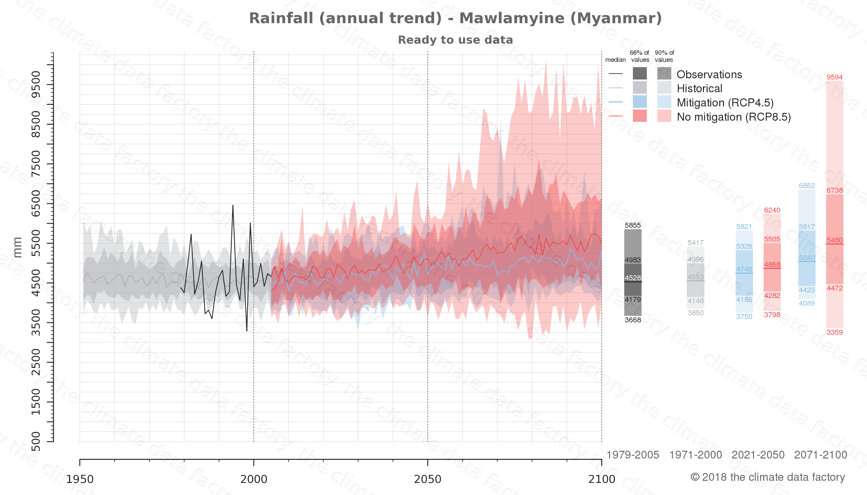 climate change data policy adaptation climate graph city data rainfall mawlamyine myanmar