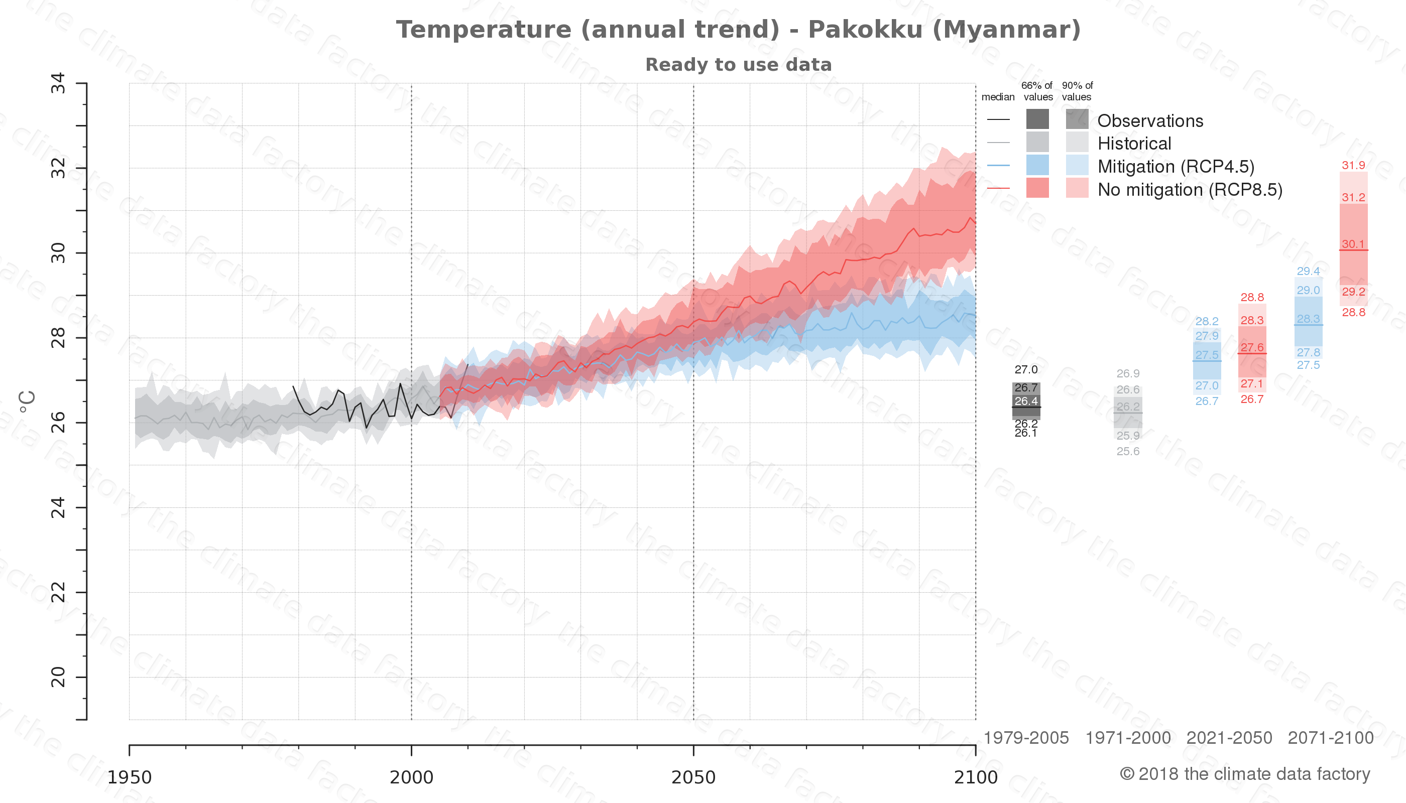 climate change data policy adaptation climate graph city data temperature pakokku myanmar