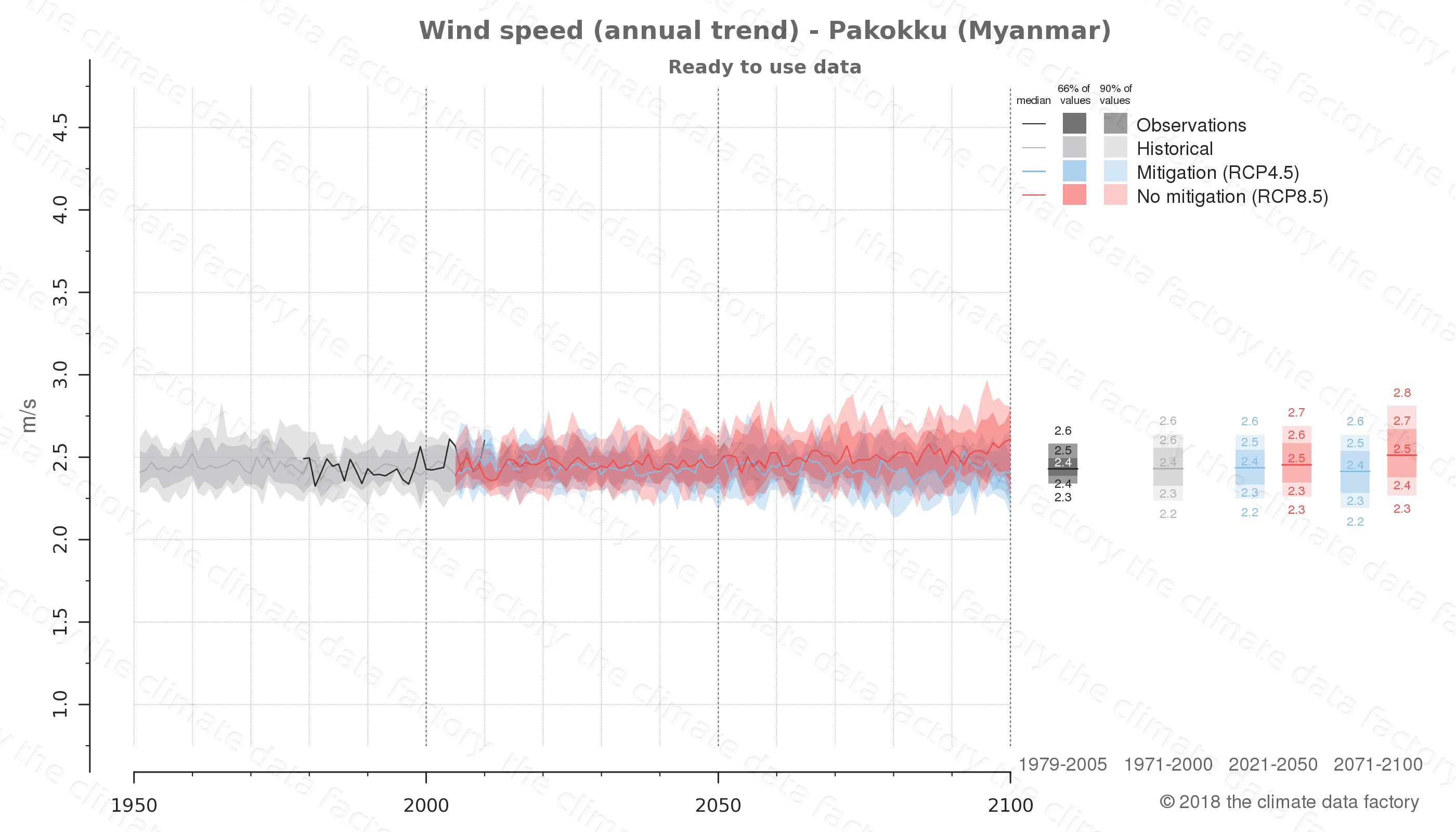 climate change data policy adaptation climate graph city data wind-speed pakokku myanmar