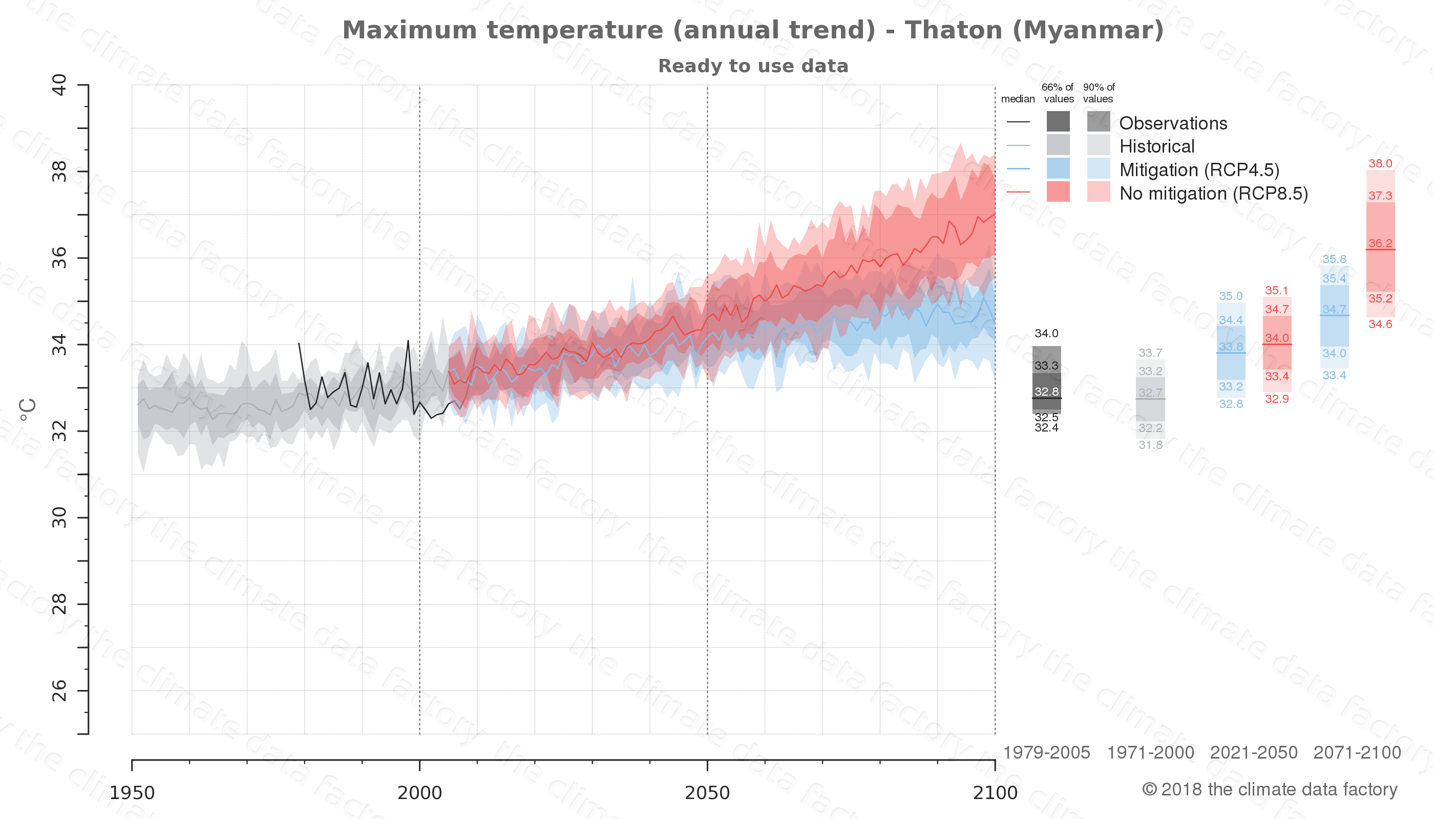 climate change data policy adaptation climate graph city data maximum-temperature thaton myanmar