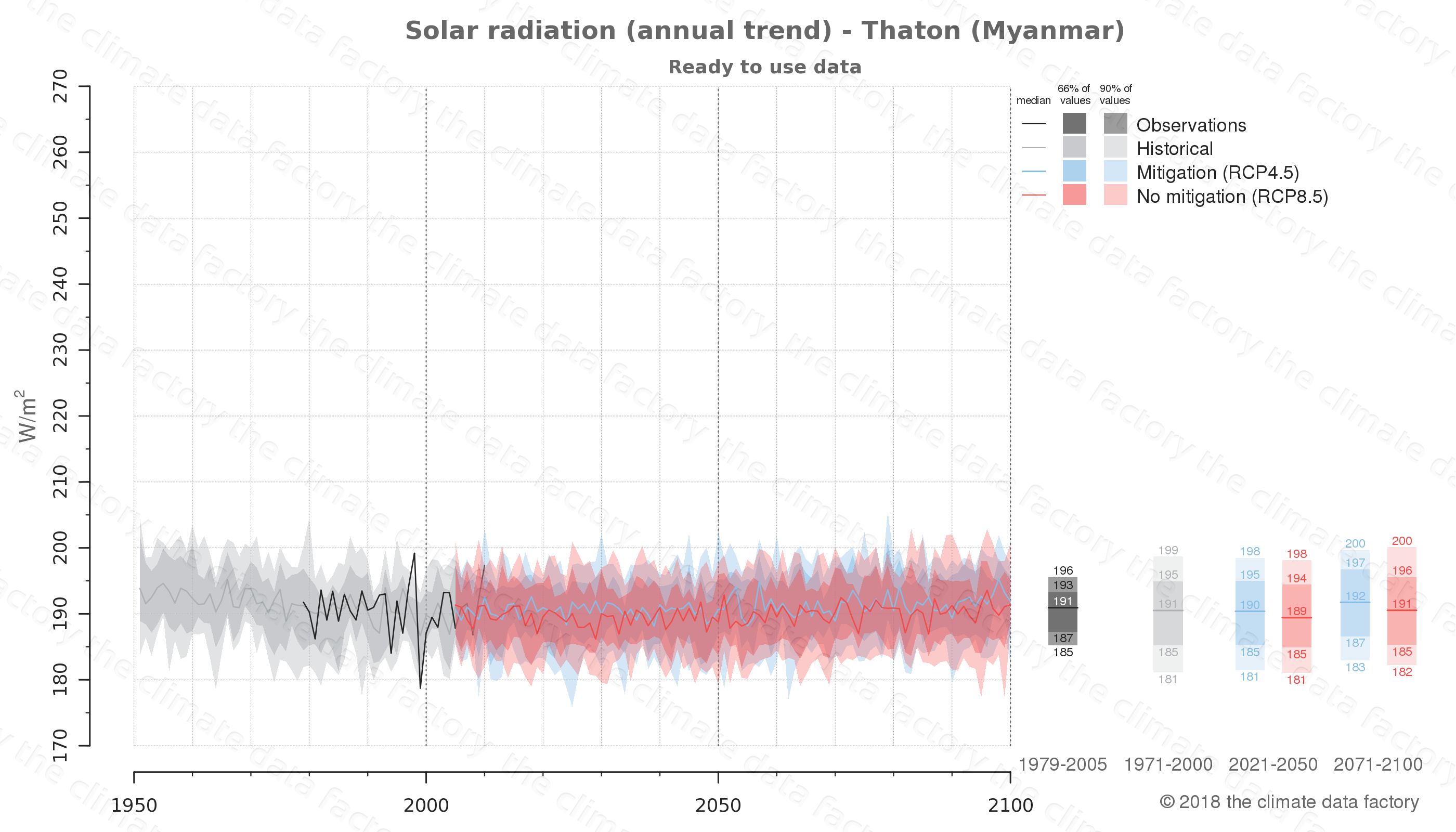 climate change data policy adaptation climate graph city data solar-radiation thaton myanmar