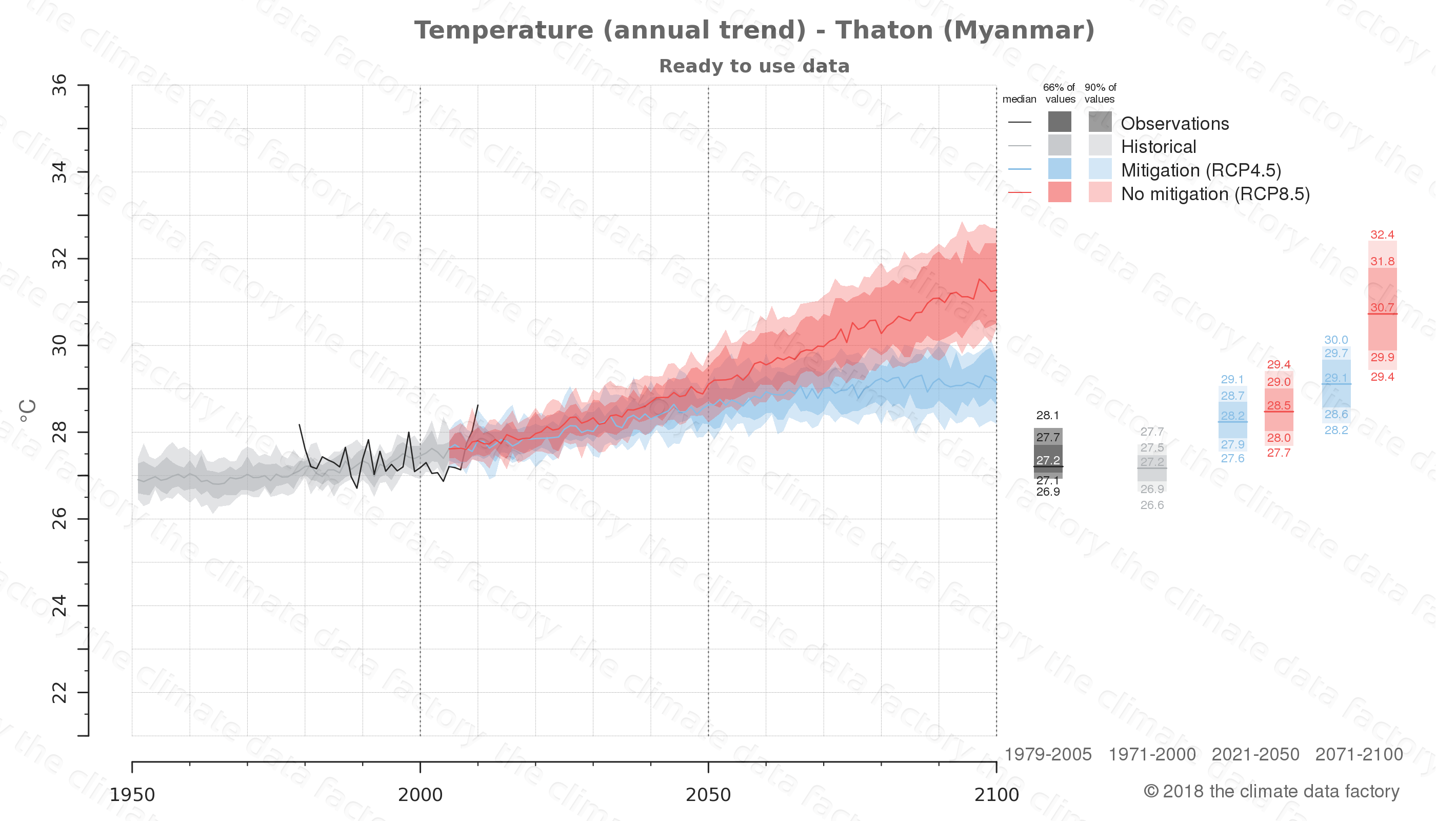 climate change data policy adaptation climate graph city data temperature thaton myanmar