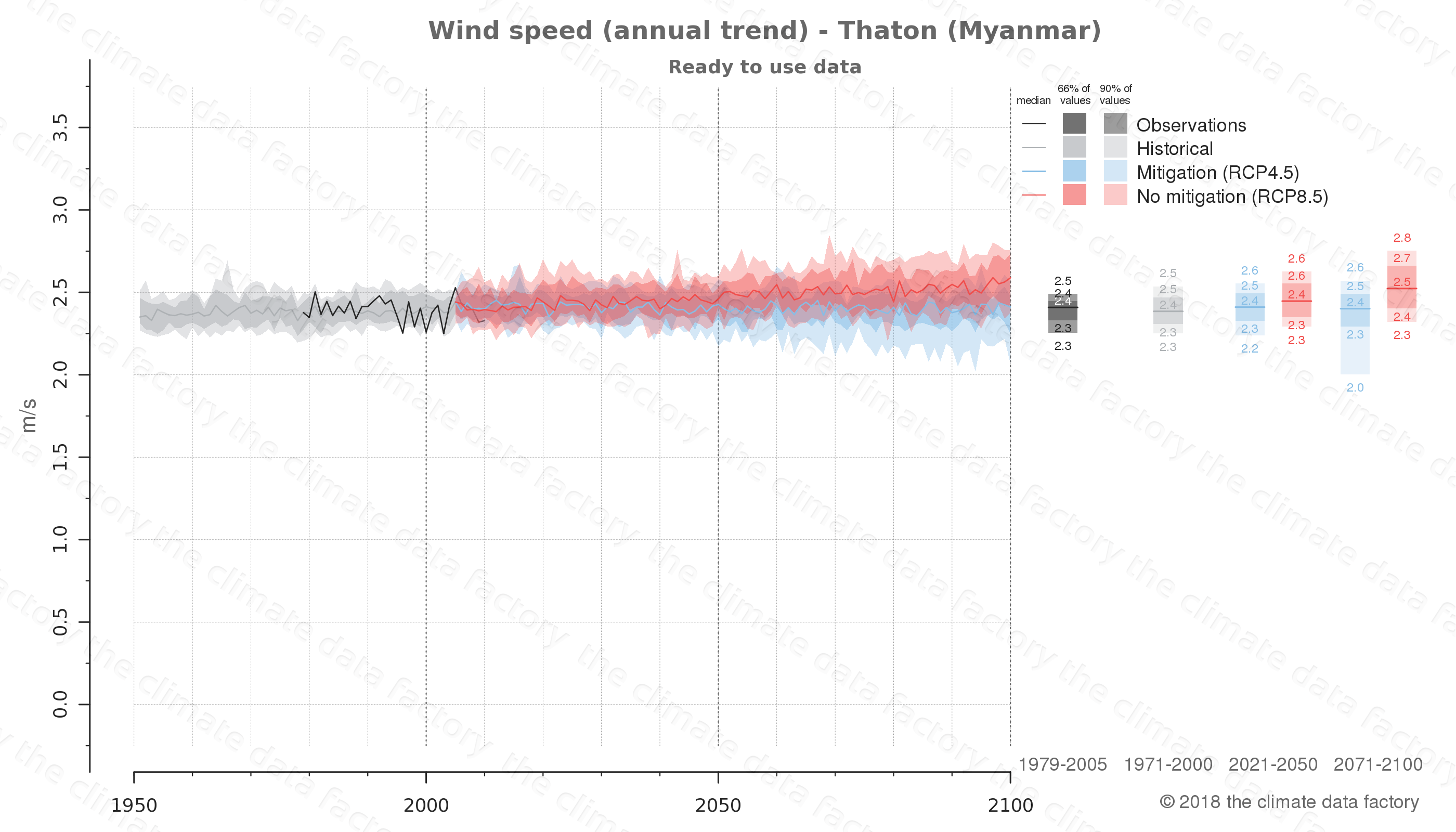 climate change data policy adaptation climate graph city data wind-speed thaton myanmar