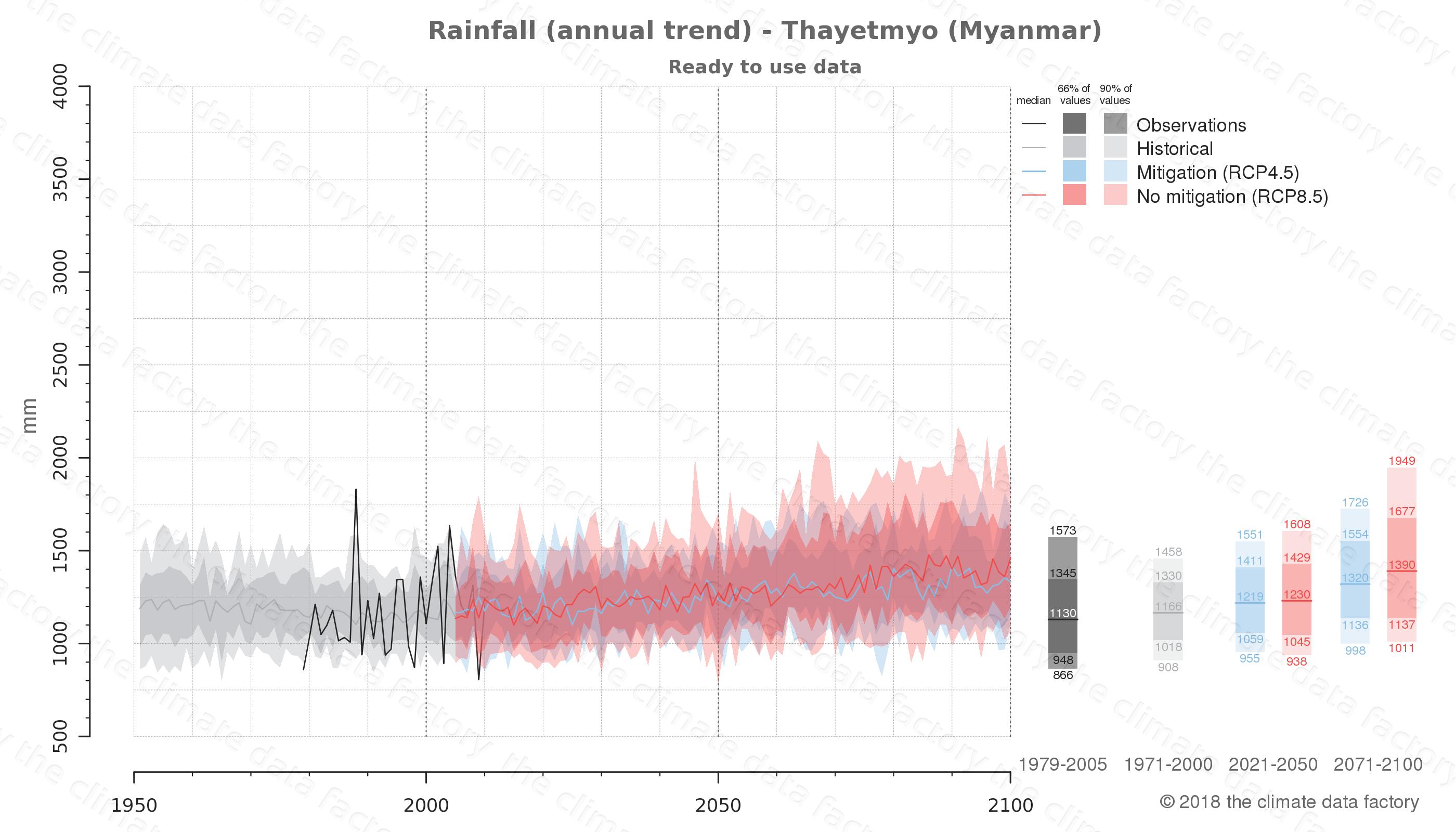 climate change data policy adaptation climate graph city data rainfall thayetmyo myanmar