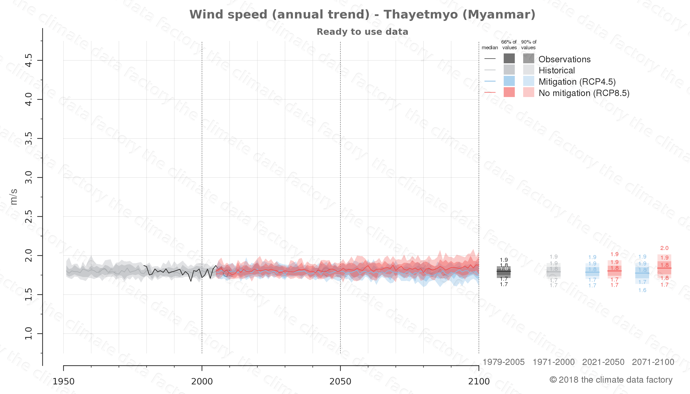 climate change data policy adaptation climate graph city data wind-speed thayetmyo myanmar
