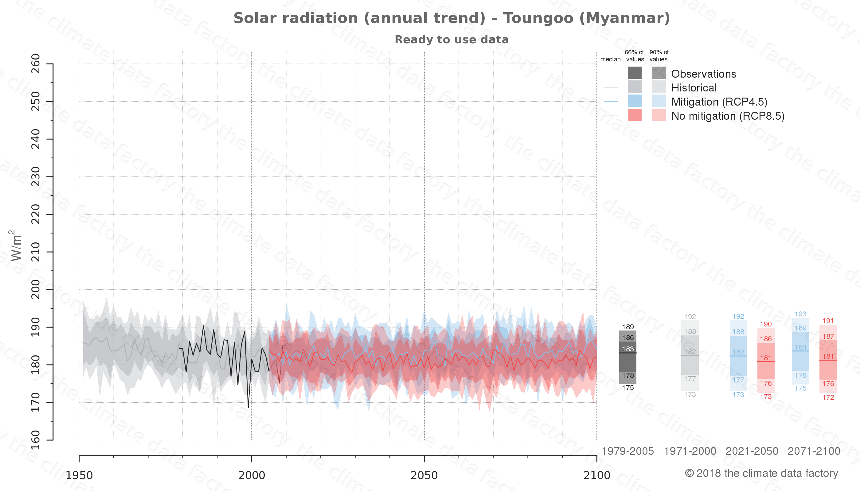 climate change data policy adaptation climate graph city data solar-radiation toungoo myanmar