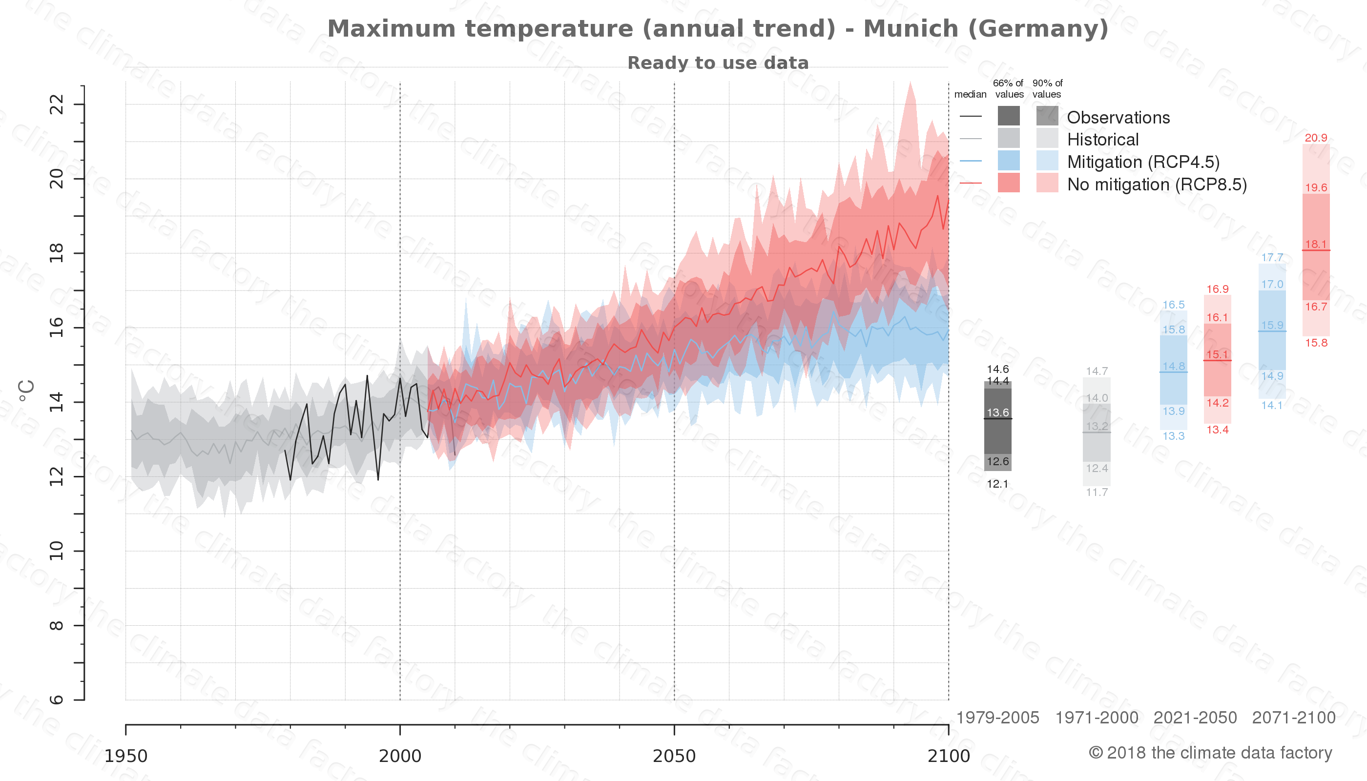 climate change data policy adaptation climate graph city data maximum-temperature munich germany