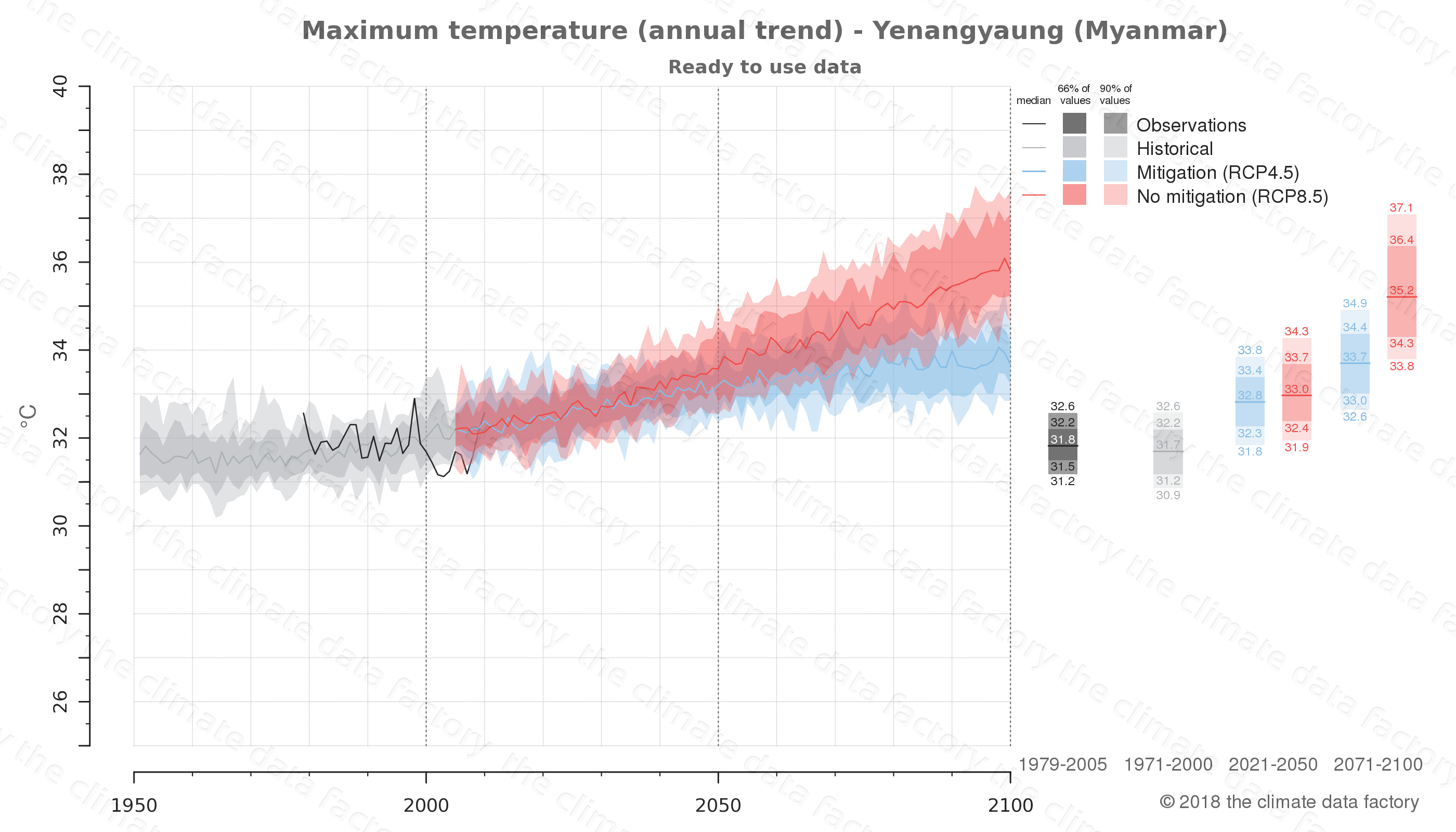 climate change data policy adaptation climate graph city data maximum-temperature yenangyaung myanmar