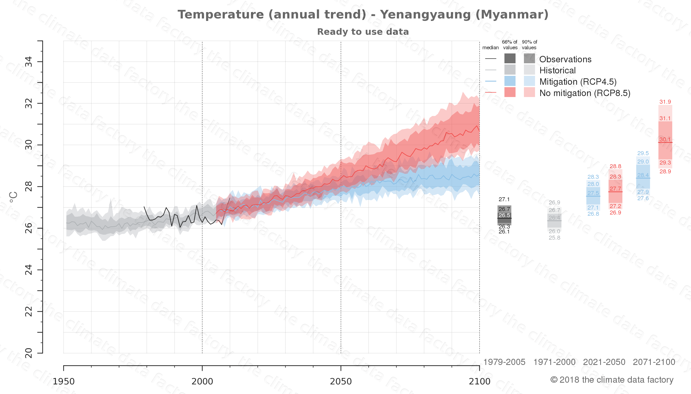 climate change data policy adaptation climate graph city data temperature yenangyaung myanmar