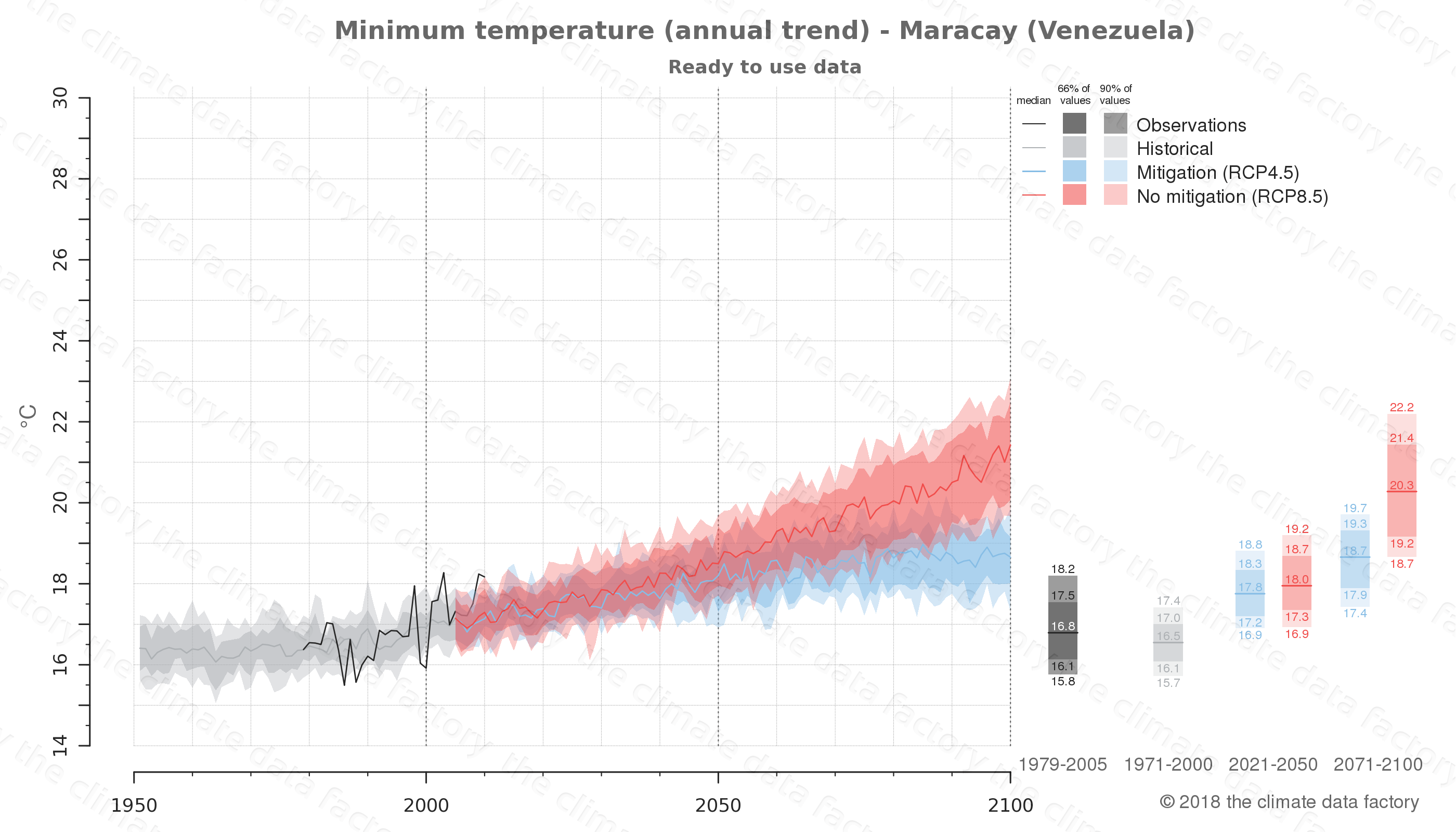climate change data policy adaptation climate graph city data minimum-temperature maracay venezuela