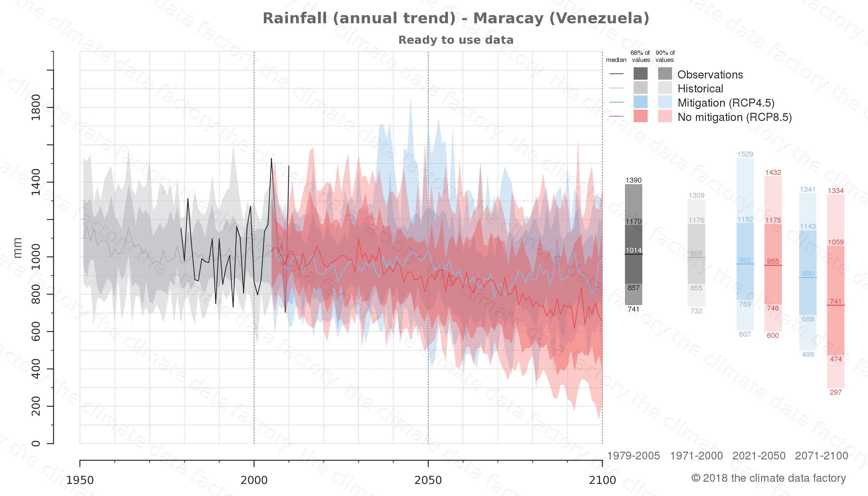 climate change data policy adaptation climate graph city data rainfall maracay venezuela