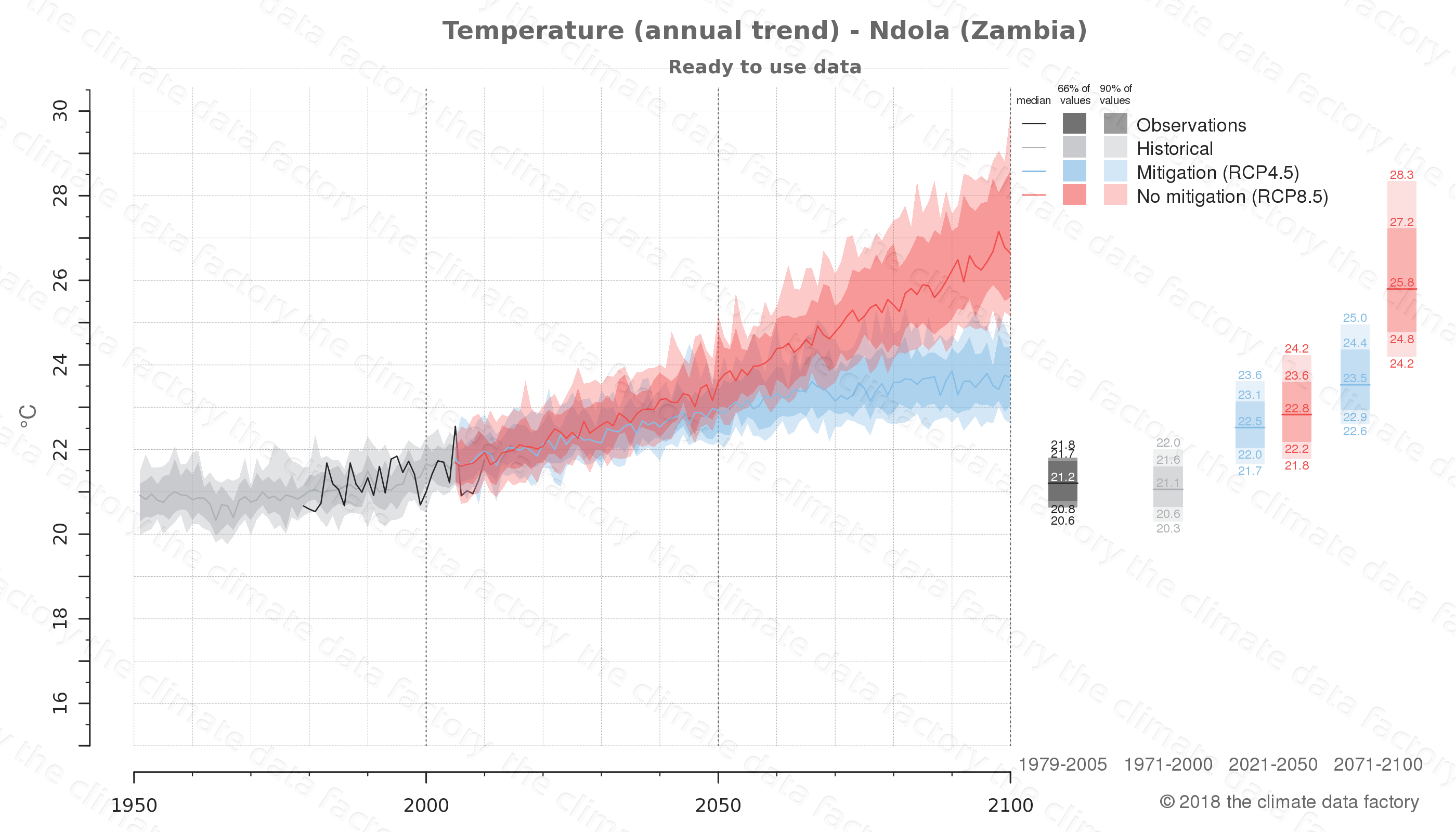 climate change data policy adaptation climate graph city data temperature ndola zambia