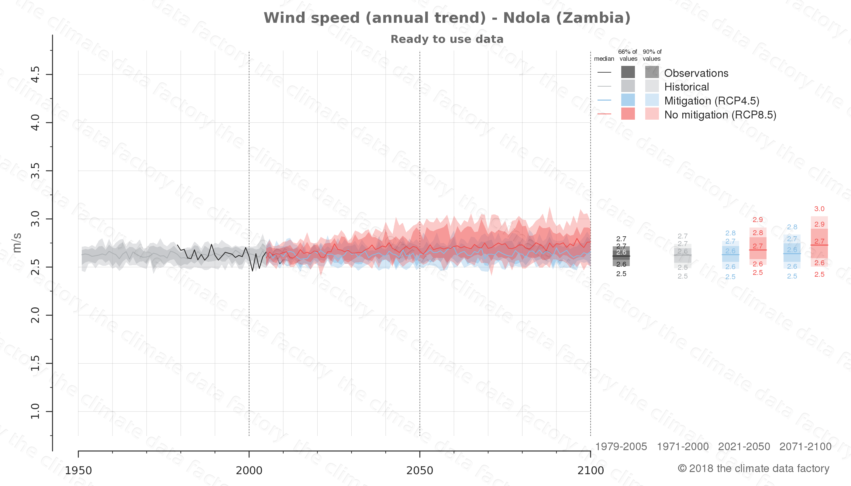 climate change data policy adaptation climate graph city data wind-speed ndola zambia