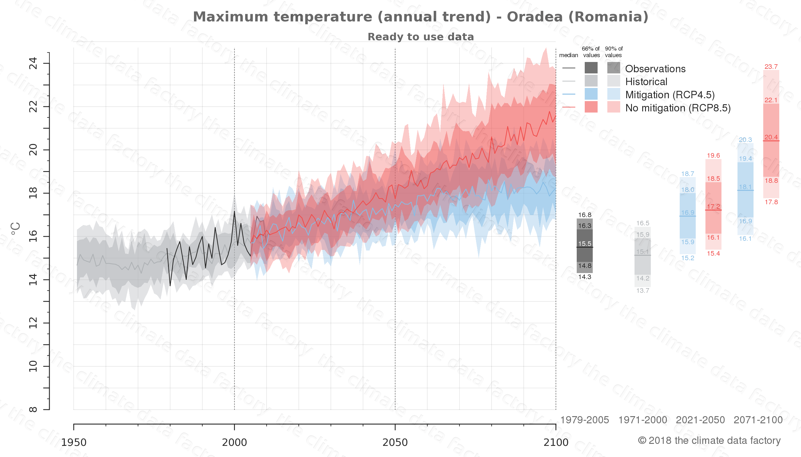 climate change data policy adaptation climate graph city data maximum-temperature oradea romania
