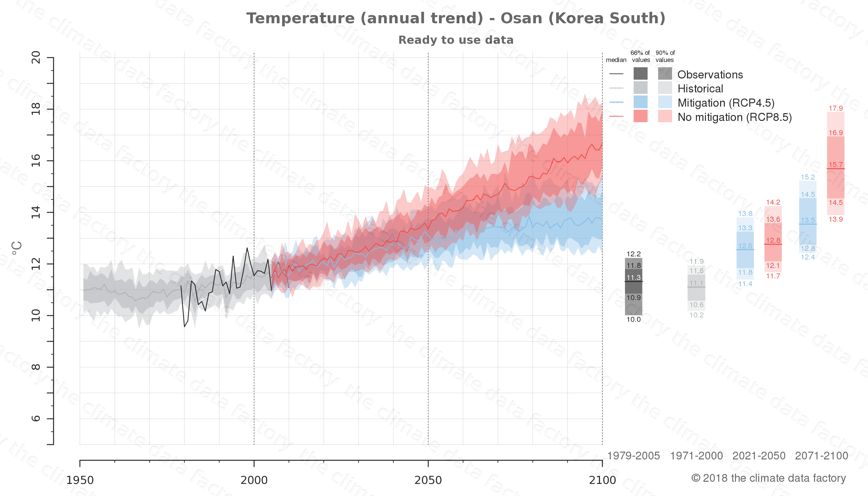climate change data policy adaptation climate graph city data temperature osan south korea
