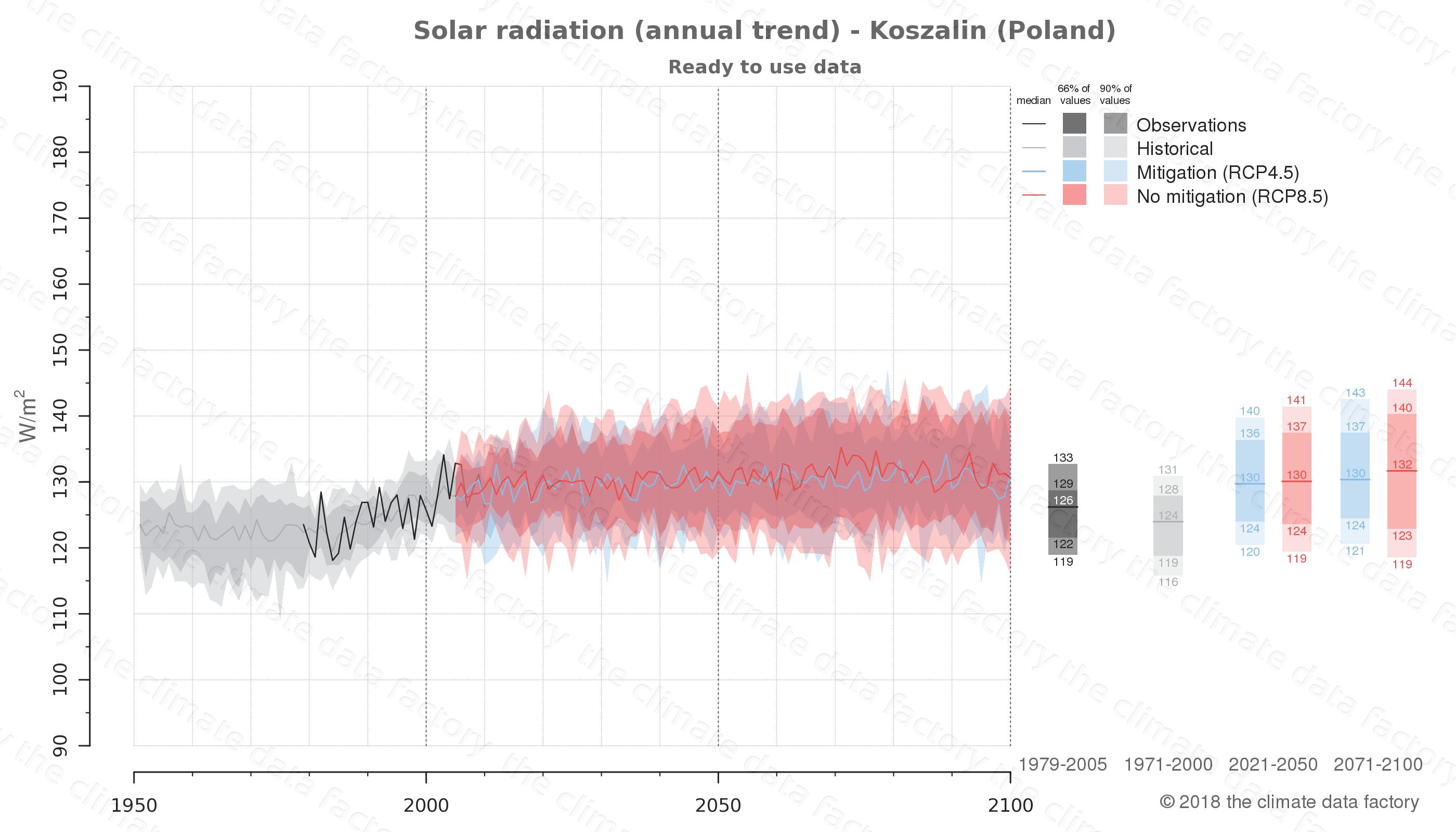 climate change data policy adaptation climate graph city data solar-radiation koszalin poland