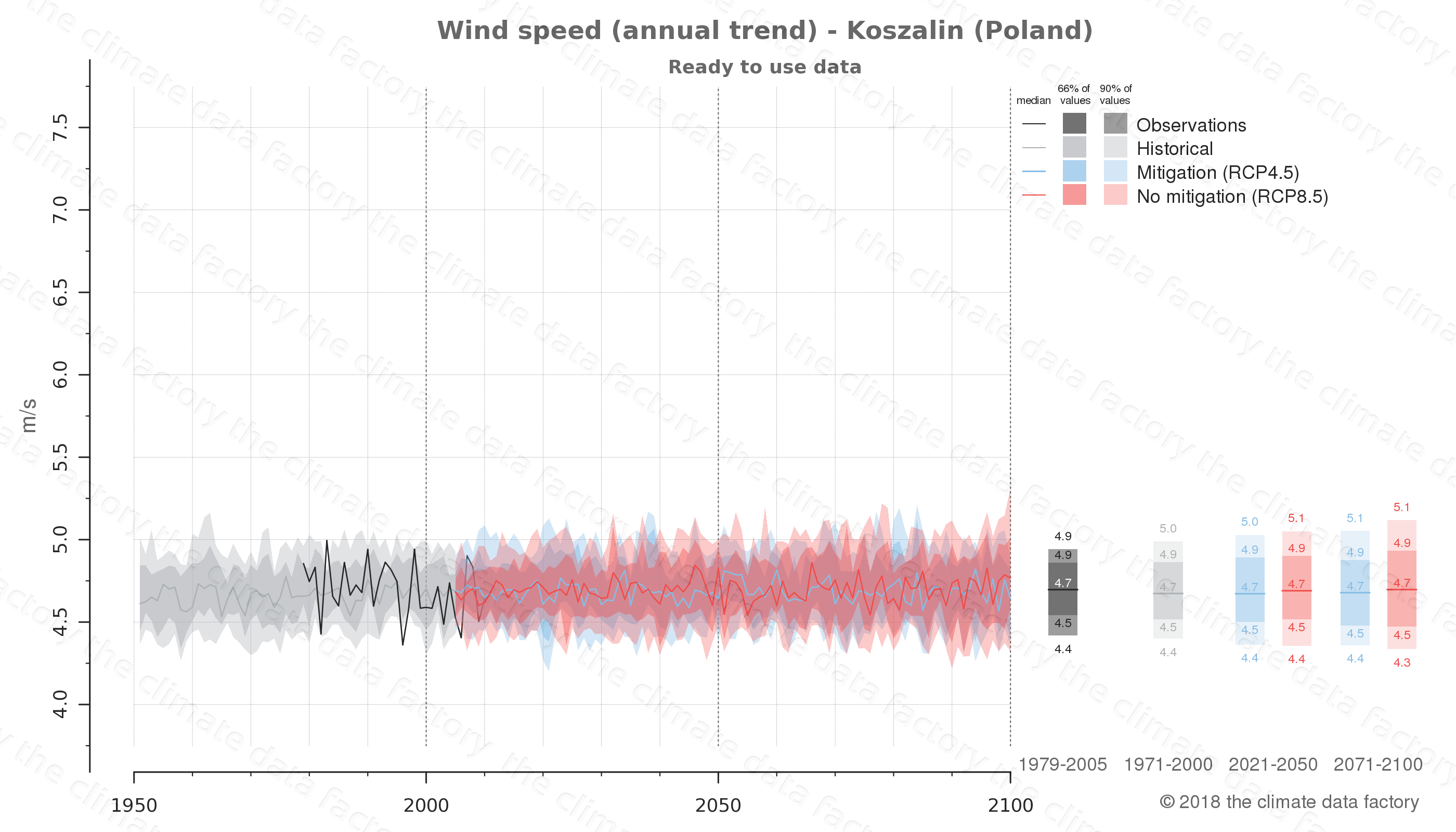 climate change data policy adaptation climate graph city data wind-speed koszalin poland