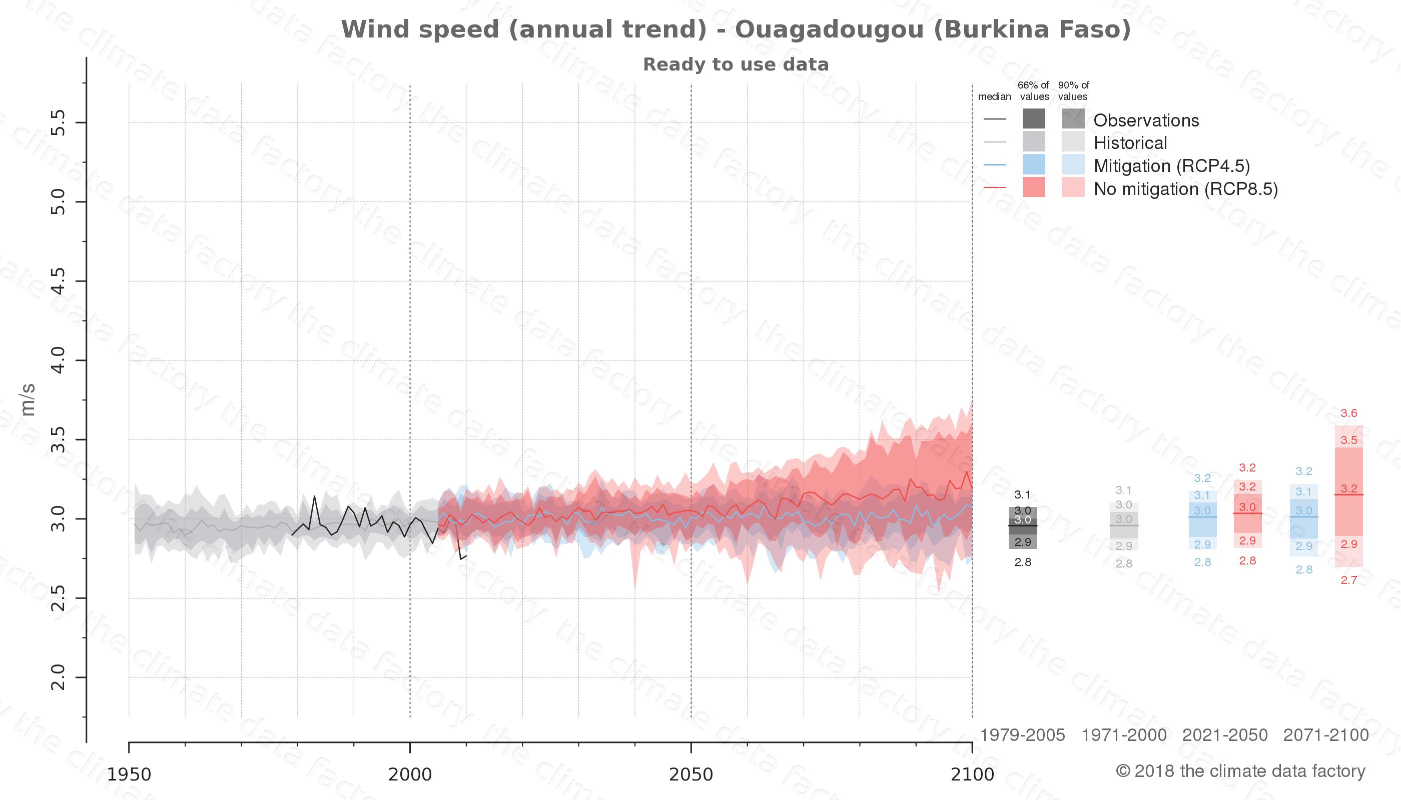 climate change data policy adaptation climate graph city data wind-speed ouagadougou burkina faso