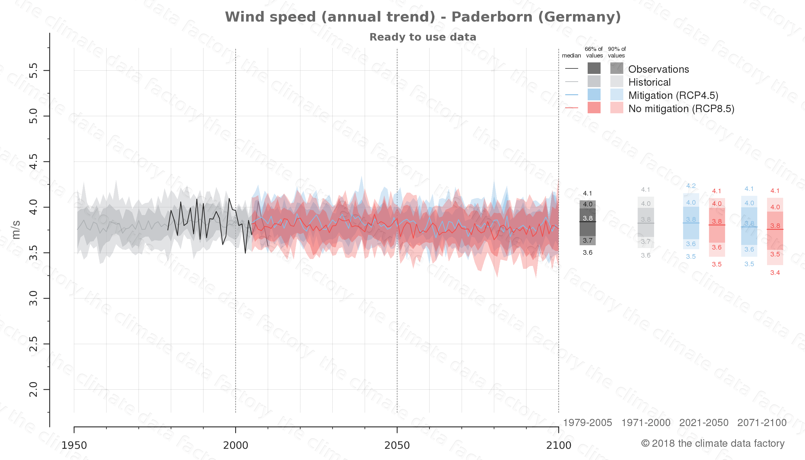 climate change data policy adaptation climate graph city data wind-speed paderborn germany