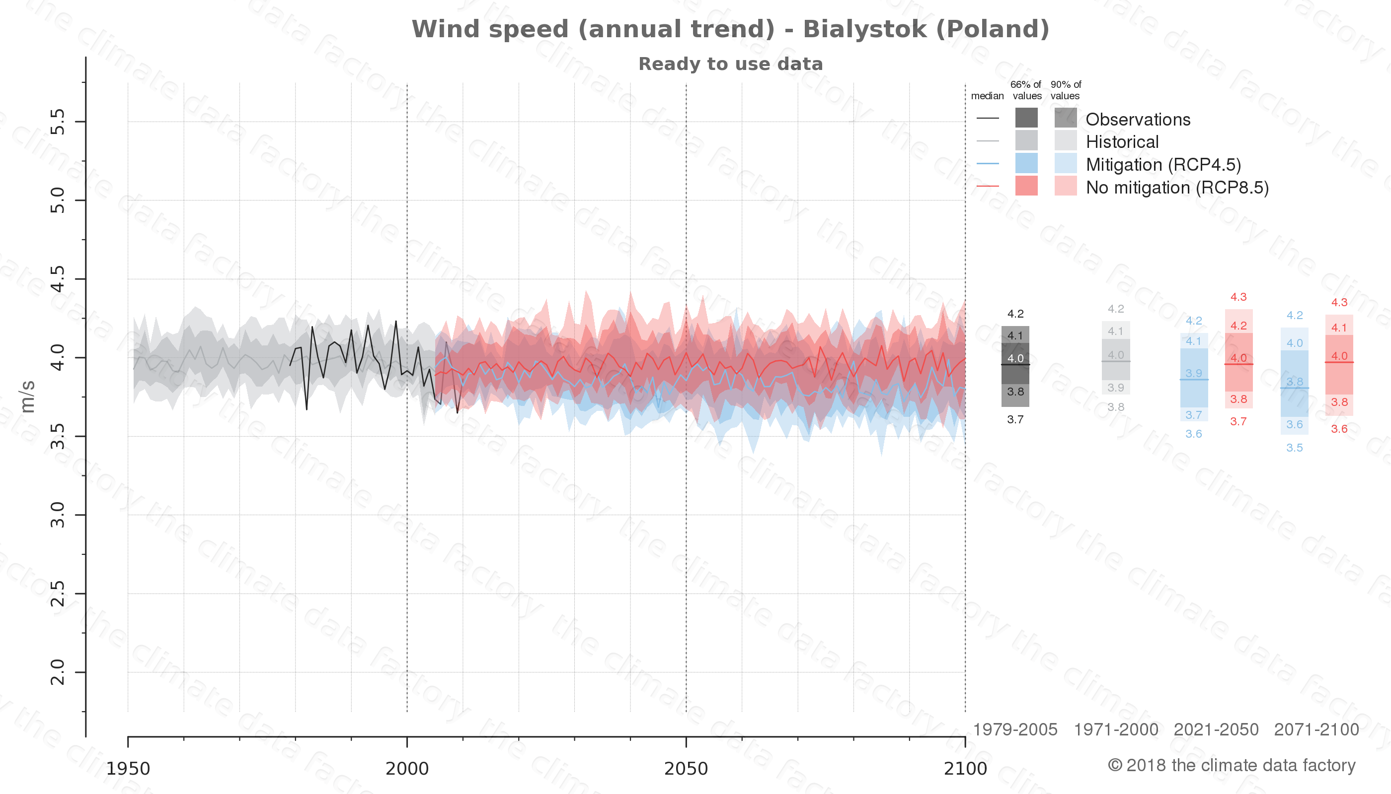 climate change data policy adaptation climate graph city data wind-speed bialystok poland